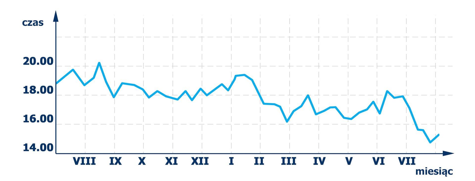 Wykres pokazuje notowania giełdowe prowadzone ogodzinach 14.00, 16.00, 18.00, 20.00 wokresie od lipca 2013 do lipca 2014.