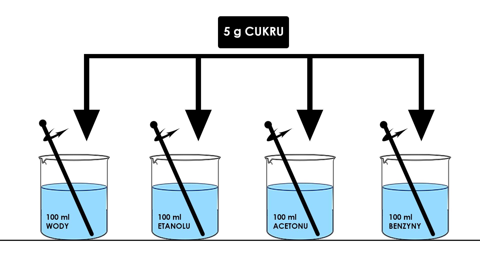 """Ilustracja przedstawia schemat doświadczenia ilustrującego rozpuszczalność cukru wróżnych rozpuszczalnikach. Na rysunku widzimy cztery zlewki wypełnione wok. 2/3 cieczą. Wewnątrz każdej znich znajduje opis zawartości. Od lewej: """"100ml WODY"""", """"100ml ETANOLU"""", """"100ml ACETONU"""", """"100ml BENZYNY"""". Nad każdą ze zlewek znajduje się skierowana pionowo wdół czarna strzałka. Nad strzałkami umieszczono napis: """"5g CUKRU"""". Pokazuje to, że do każdej ze zlewek dodano 5g cukru. Wewnątrz każdej ze zlewek umieszczono bagietkę. Na końcu każdej bagietki znajduje się zakrzywiona strzałka symbolizująca mieszanie."""