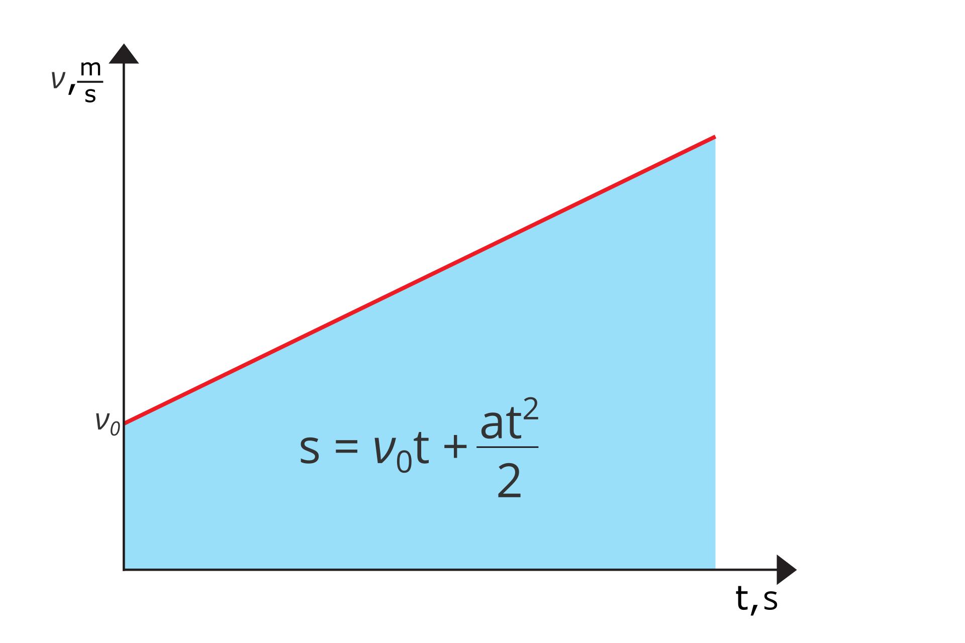 Grafika przedstawiająca wykres zależności prędkości od czasu wruchu jednostajnie przyspieszonym, zzaznaczonym polem powierzchni zawartej pod wykresem v(t) pozwalajacym obliczyć drogę jaką przebyło ciało, grafika opatrzona stosownym wzorem.