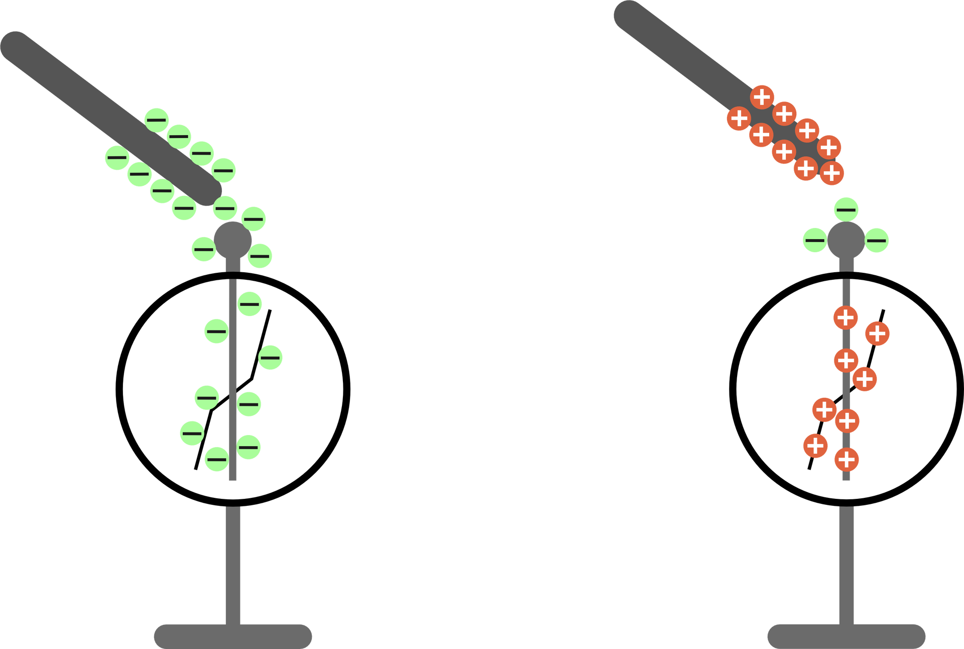 Schemat działania elektroskopu