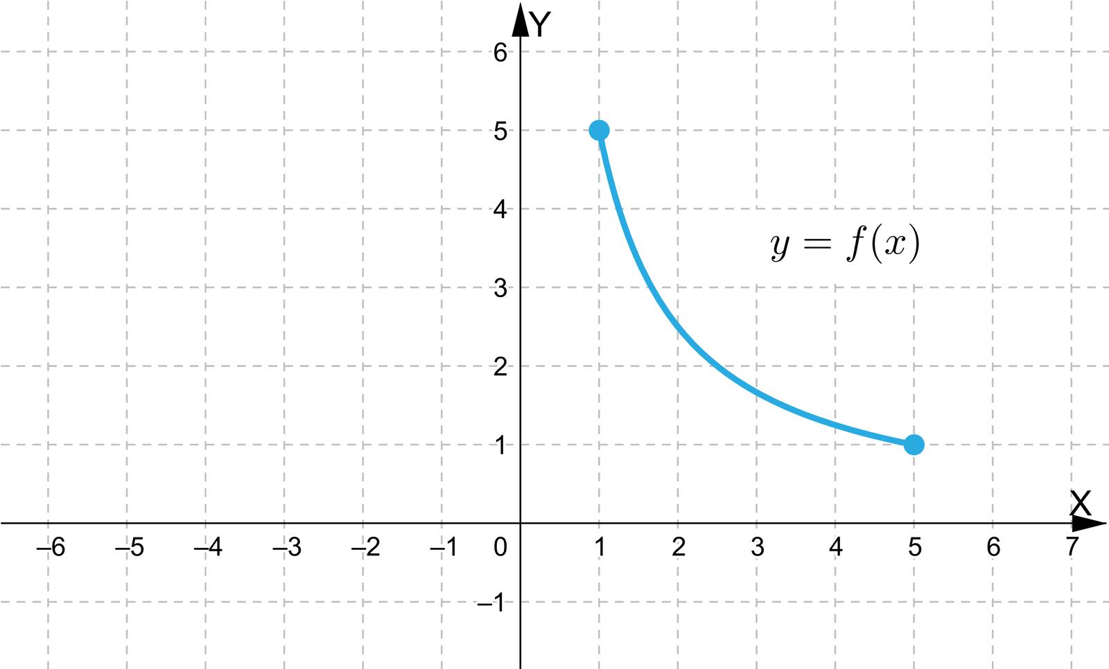 Ilustracja przedstawia układ współrzędnych zpoziomą osią X od minus sześciu do sześciu oraz zpionową osią Y od minus jeden do sześciu. Wykres funkcji leży wpierwszej ćwiartce, jest włukowatym kształcie owybrzuszeniu skierowanym wstronę początku układu współrzędnych. Wykres podobny jest do wykresu funkcji 1x, jednak jest bardziej odsunięty od punktu 0;0. Początek wykresu znajduje się wpunkcie 1;5, akoniec wpunkcie 5;1.