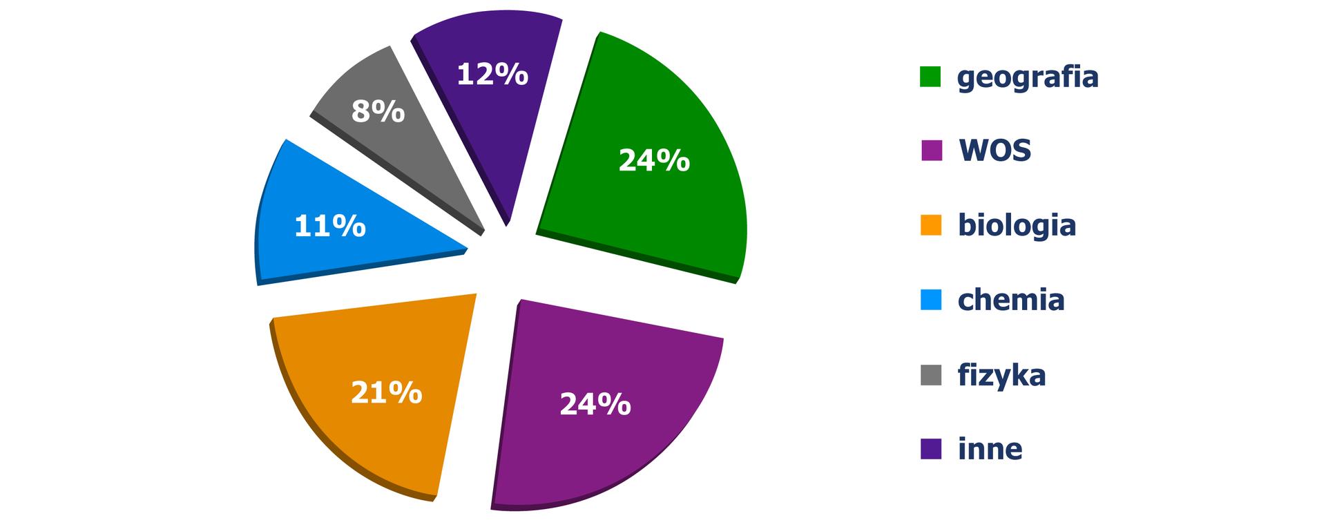 Diagram kołowy, zktórego odczytujemy przedmioty wybierane przez uczniów na maturze: geografia - 24%, WOS - 24%, biologia - 21%, chemia - 11%, fizyka - 8%, inne - 12%.
