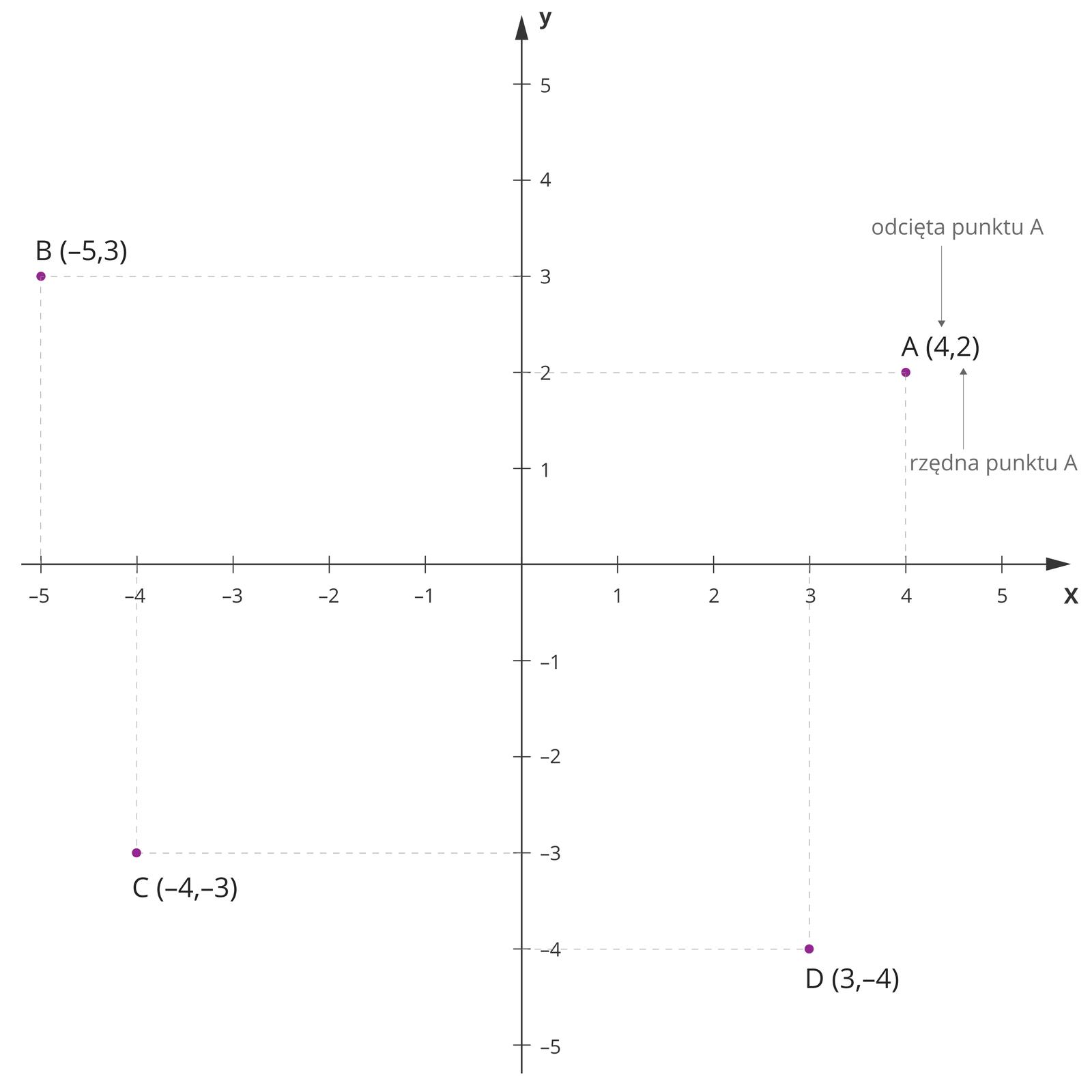 """Ilustracja przedstawia układ współrzędnych prostokątnych na płaszczyźnie. Tło białe, osie czarne. Na układzie zaznaczono cztery punkty: A, B, C, D. Każdy położone winnej ćwiartce układu. Współrzędne: A(4,2); B(-5, 3), C(-4,-3), D(3, -4). Przy współrzędnych punktu Adodano podpisy. Podpis do liczby 4: """"odcięta punktu A"""". Podpis do liczby 2: """"rzędna punktu A""""."""