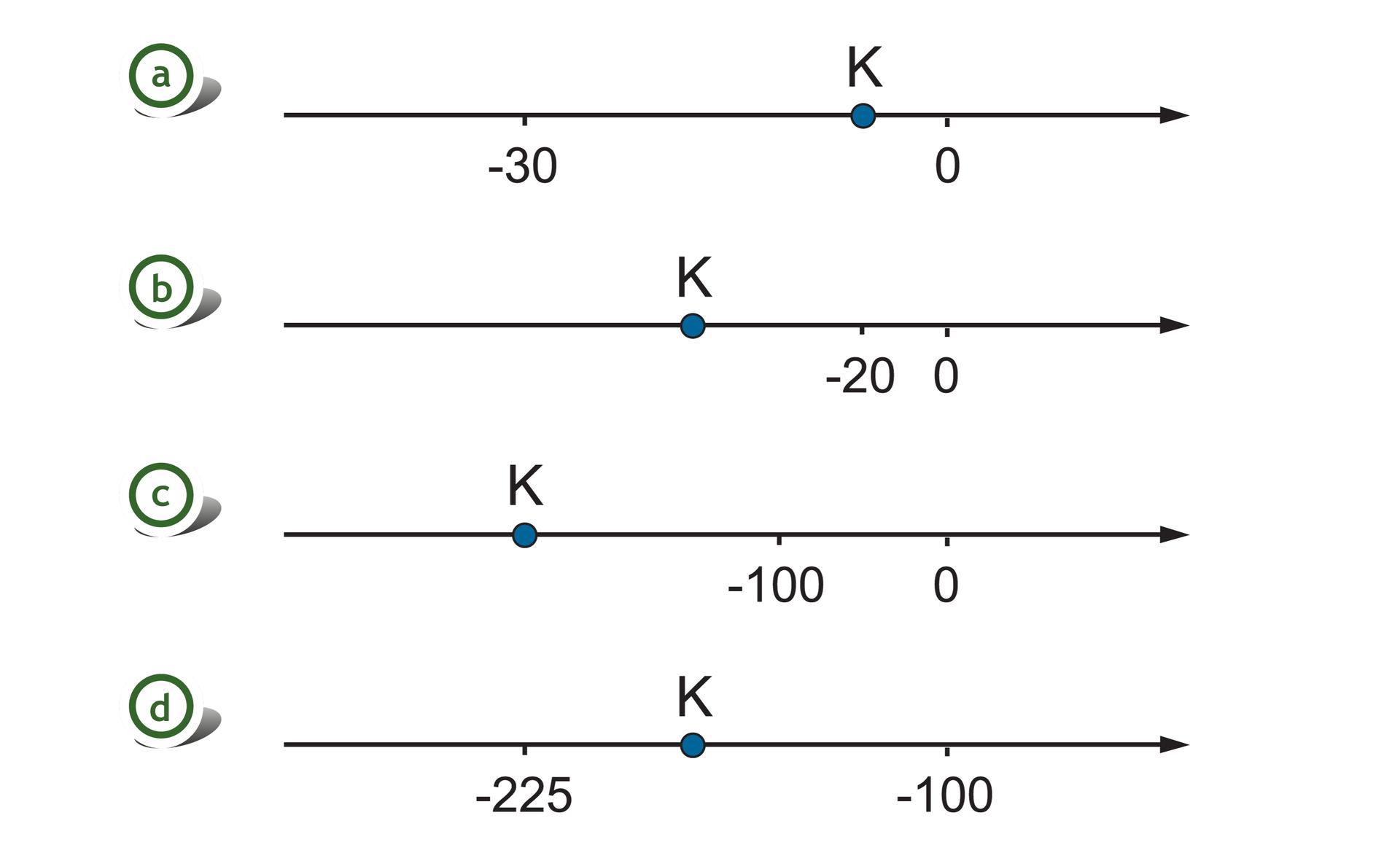 Rysunki czterech osi liczbowych. Na pierwszej osi zaznaczone punkty -30 i0, odcinek jednostkowy równy 6. Szukany punkt Kwyznacza cztery części za punktem -30. Na drugiej osi zaznaczone punkty -20 i0, odcinek jednostkowy równy 20. Szukany punkt Kwyznacza dwie części przed punktem -20. Na trzeciej osi zaznaczone punkty -100 i0, odcinek jednostkowy równy 100. Szukany punkt Kwpołowie między trzecią idrugą częścią przed punktem -100. Na czwartej osi zaznaczone punkty -225 i-100, odcinek jednostkowy równy 25. Szukany punkt Kwyznacza dwie części za punktem -225.