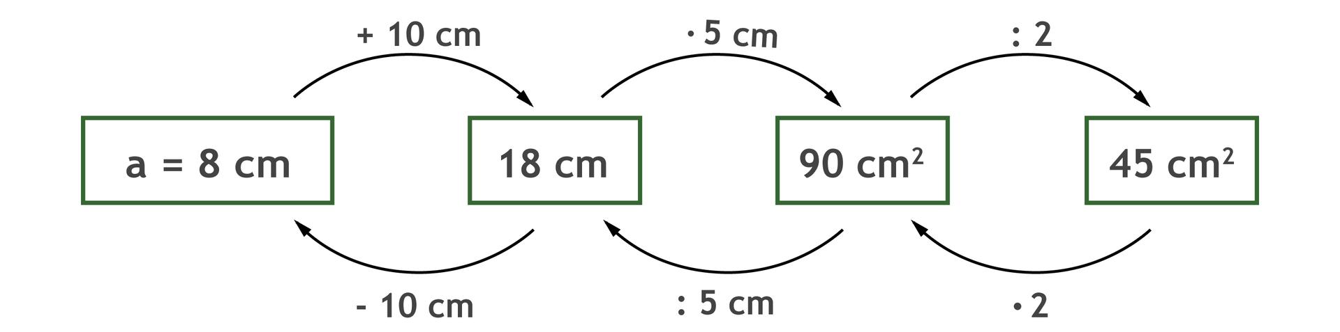 Graf, który ilustruje sposób obliczenia długości podstawy a. a+ 10 cm =18 cm razy 5 cm =90 centymetrów kwadratowych dzielone przez 2 = 45 centymetrów kwadratowych. Odwrotnie: 45 centymetrów kwadratowych razy 2 =90 centymetrów kwadratowych dzielone przez 5 cm =18 cm -10cm =a =8 cm.