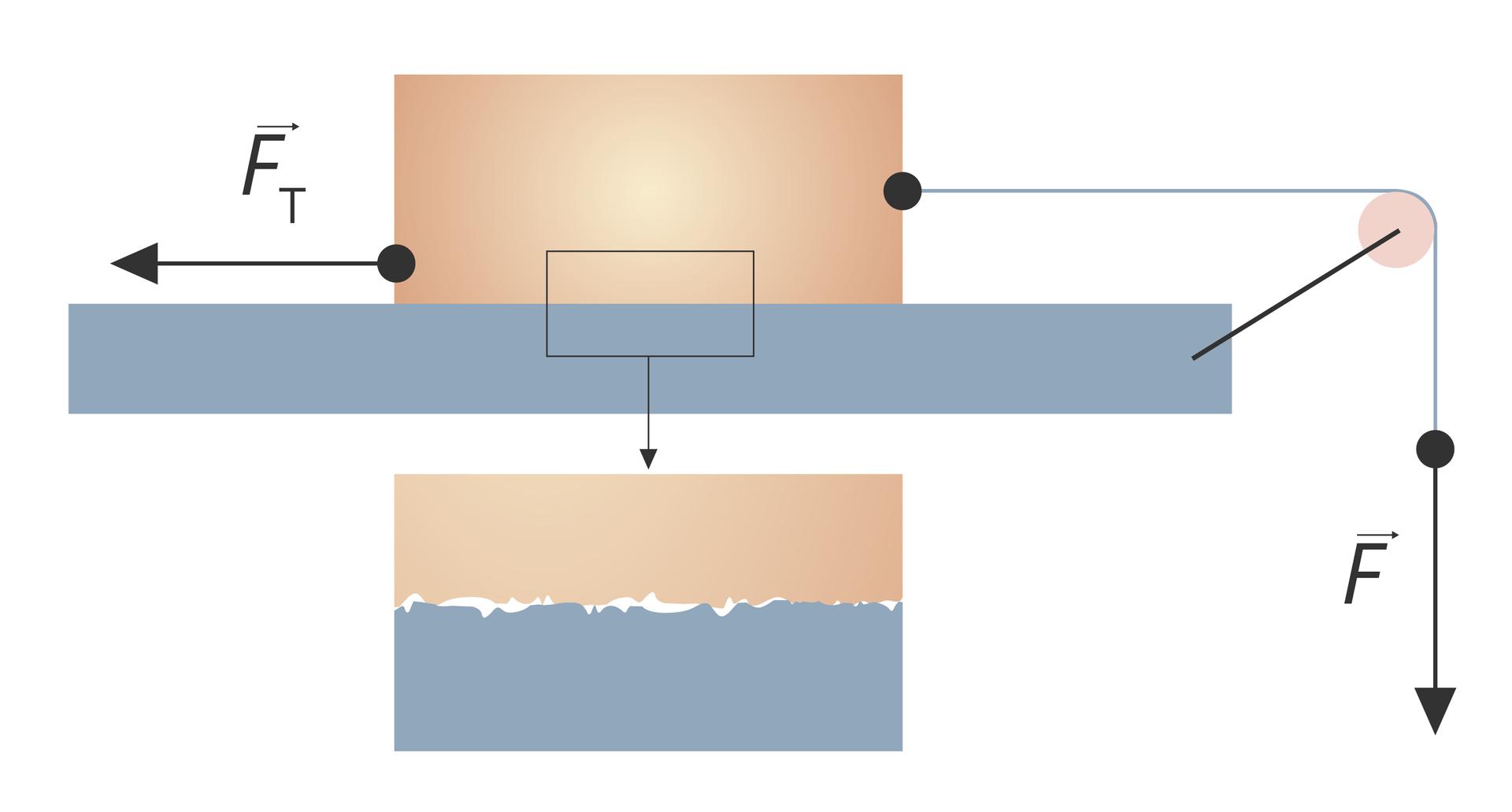 Schemat przedstawiający klocek przesuwany po powierzchni, poniżej wpowiększeniu dwie chropowate powierzchnie stykających się materiałów.