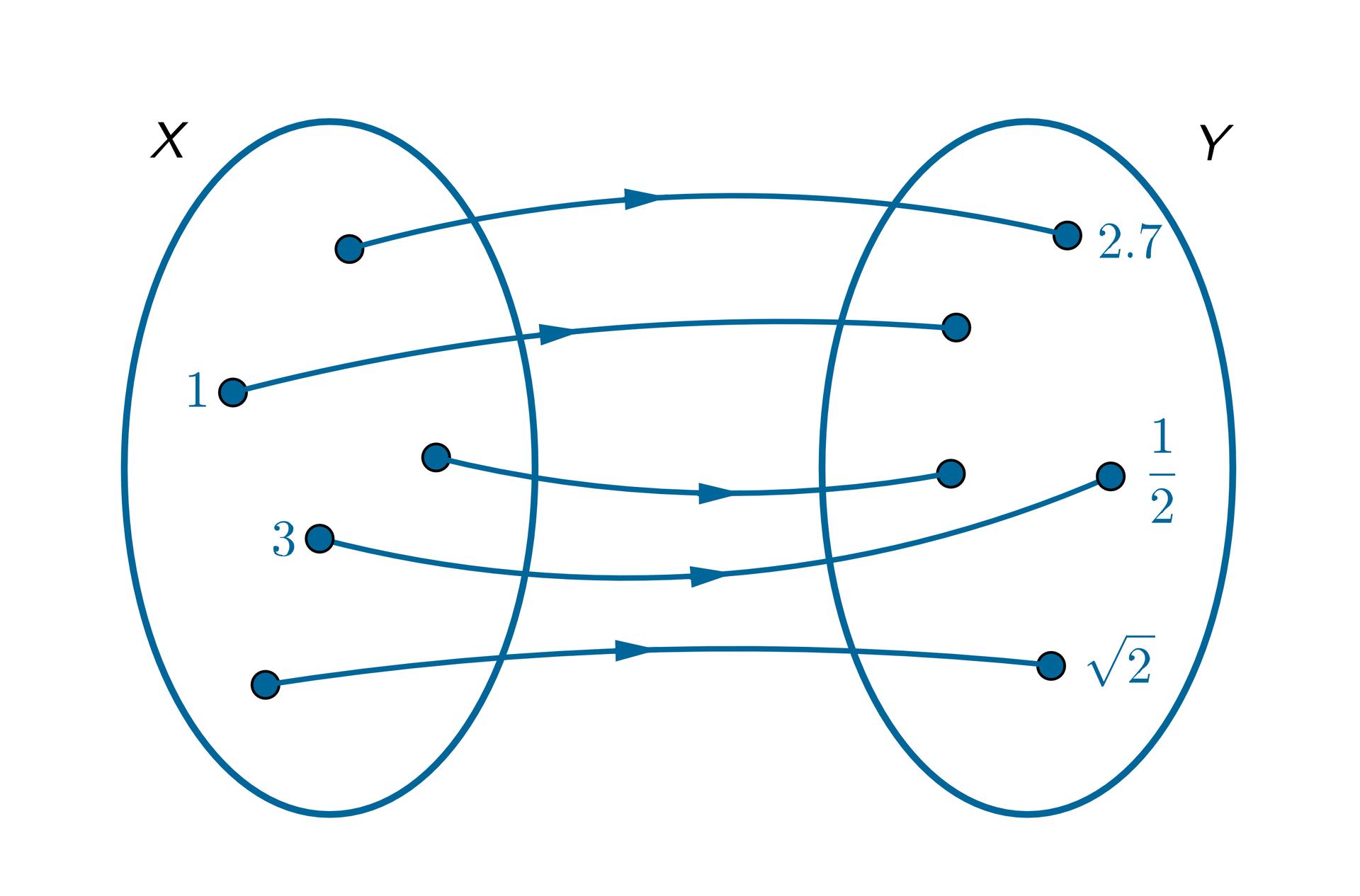 Graf pokazuje zbiór X={1, 3} oraz zbiór Y={2 isiedem dziesiątych, jedna druga, pierwiastek zdwóch}. Argumentowi 3 przyporządkowano wartość jedna druga.