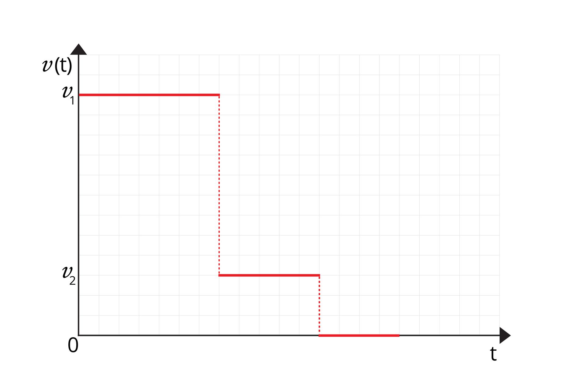 """Schemat przedstawia wykres zależności wartości prędkości od czasu. Opis osi: oś odciętych opisana """"t""""; oś rzędnych opisana """"v(t)"""". Na osiach nie oznaczono skali, widać jednak siatkę kratek. Na osi rzędnych zaznaczono dwie wartości v1 (u góry) iv2 (na dole). P(v1) = (0, 12). P(v2) = (0, 3). Na wykresie narysowano trzy czerwone odcinki, równoległe do osi odciętych. Pierwszy ma początek wpunkcie (0, v1), koniec wpunkcie (7, v1). Drugi ma początek wpunckie (7, v2), koniec wpunkcie (12, v2). Trzeci ma początek wpunkcie (12, 0), koniec wpunkcie (16, 0)."""