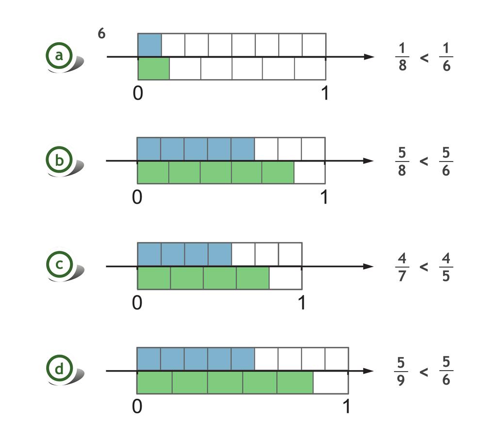 Rysunek czterech osi liczbowych. Nad ipod każdą osią zamalowane odpowiednio części porównywanych ułamków. Podane zależności: jedna szósta większa niż jedna ósma, pięć ósmych mniejsze niż pięć szóstych, cztery siódme mniejsze niż cztery piąte, pięć szóstych większe niż pięć dziewiątych.
