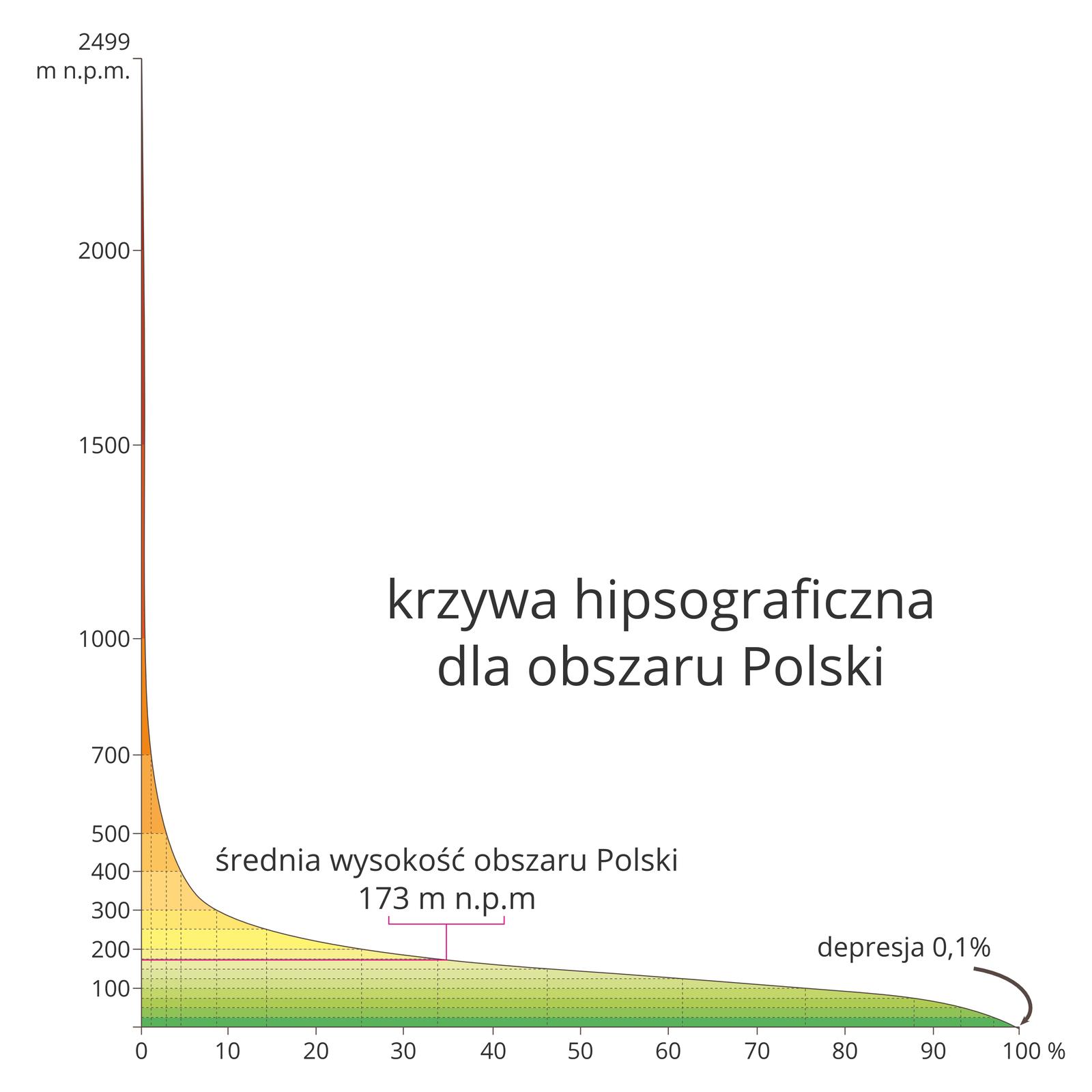 Na ilustracji krzywa hipsograficzna. Na wykresie kolorem zielonym oznaczono niziny, żółtym ipomarańczowym – wyżyny, aczerwonym góry. poniżej 0 m0,10-100 mok. 25100-200 mok. 50200-300 mok. 16300-500 mok. 6500-1000 mok. 3powyżej 1000 m0,2