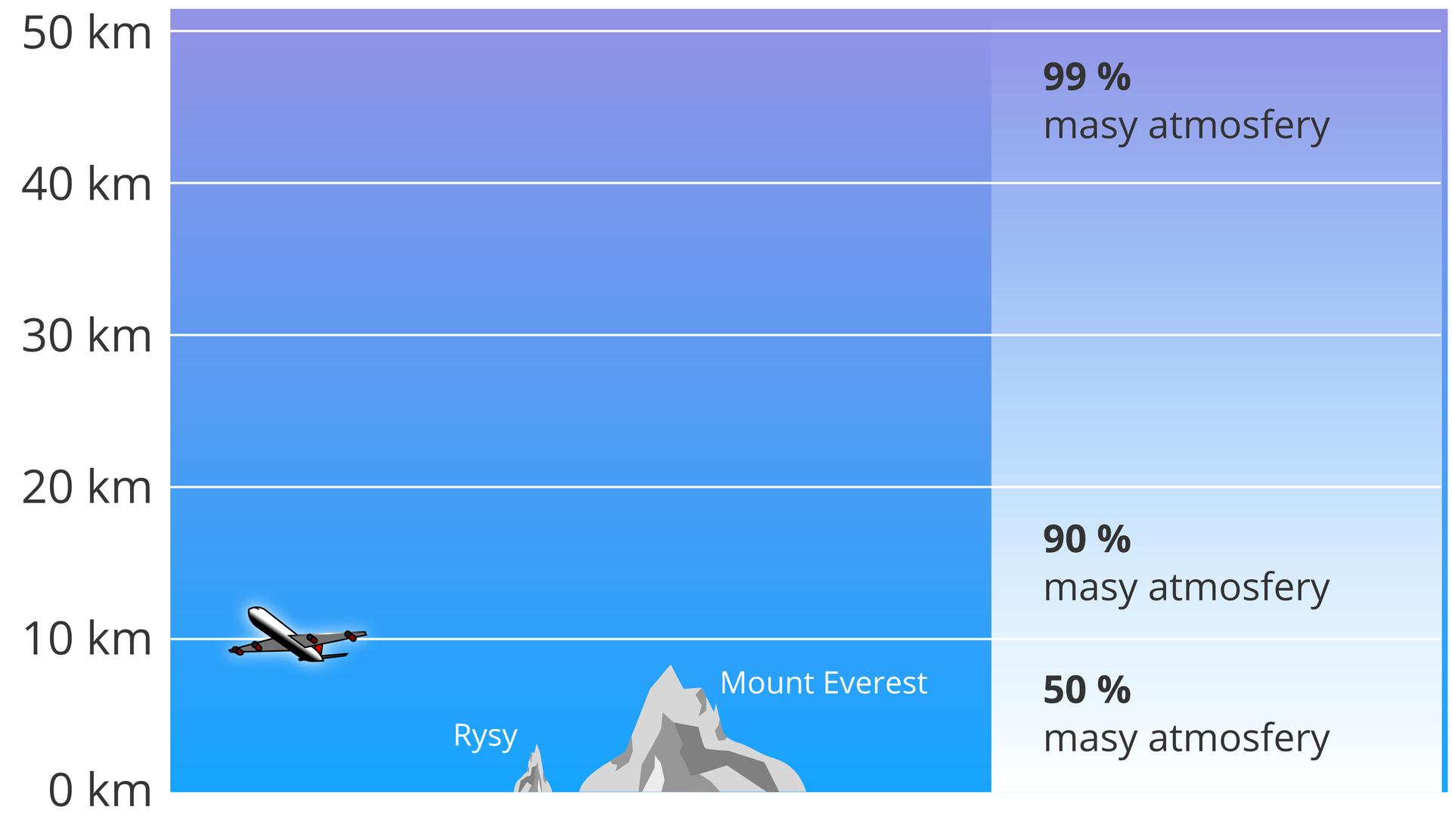 """Ilustracja przedstawia rozkład gęstości powietrza watmosferze ziemskiej. Rozkład wformie wykresu. Na skali pionowej, po lewej stronie oznaczono wysokość wkilometrach. Od 0 km do 50 km (0, 10, 20, 30, 40, 50). Tło wykresu niebieskie. Po środku, przed linią oznaczającą 10 km, narysowano dwa, szare szczyty gór. Pierwszy, niewielki, to """"Rysy"""",. Drugi, sięgający prawie 10 km, to """"Mount Everest"""". Na linii 10 km narysowano także samolot pasażerski. Po prawej stronie znajdują się opisy. Pomiędzy 0 km a10 km: """"50% masy atmosfery"""". Pomiędzy 10 km a20 km: """"90% masy atmosfery"""". Pomiędzy 40 km a50 km: """"99% masy atmosfery""""."""