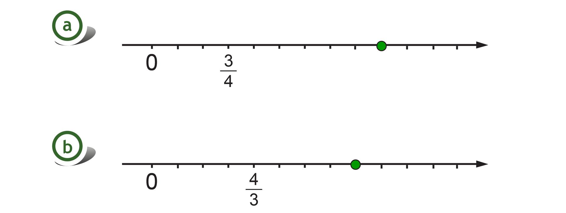 Rysunek dwóch osi. Na pierwszej osi zaznaczone punkty 0 itrzy czwarte, odcinek jednostkowy podzielony na cztery równe części, szukany punkt wyznacza 9 części za punktem 0. Na drugiej osi zaznaczone punkty 0 icztery trzecie, odcinek jednostkowy podzielony na 3 części, szukany punkt wyznacza 8 części za punktem 0.