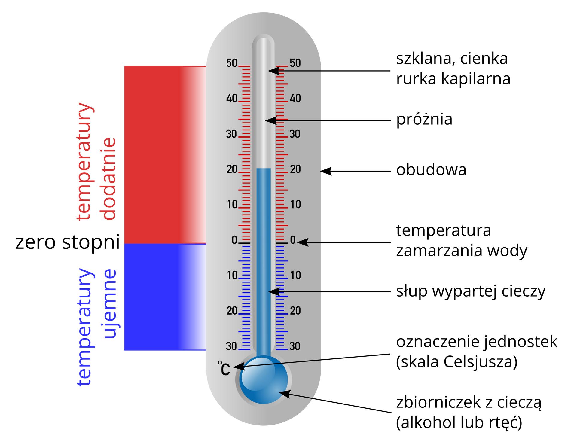 Termometr cieczowy