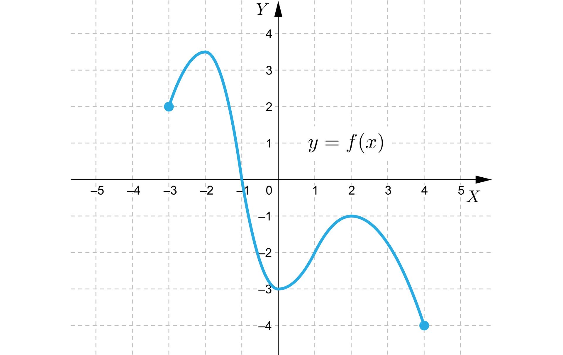Ilustracja przedstawia układ współrzędnych zpoziomą osią X od minus pięciu do pięciu oraz zpionową osią Y od minus czterech do czterech. Wykres funkcji jest wkształcie nieregularnej fali opoczątku wpunkcie -3;2, akoniec wpunkcie 4;-4. Wykres ten przechodzi przez następujące punkty charakterystyczne: -1;0 oraz 0;-3. Najwyżej położonym punktem wykresu jest punkt owspółrzędnych -2;312, anajniżej położonym punktem wykresu jest jego koniec, czyli przytoczony wcześniej punkt 4;-4.