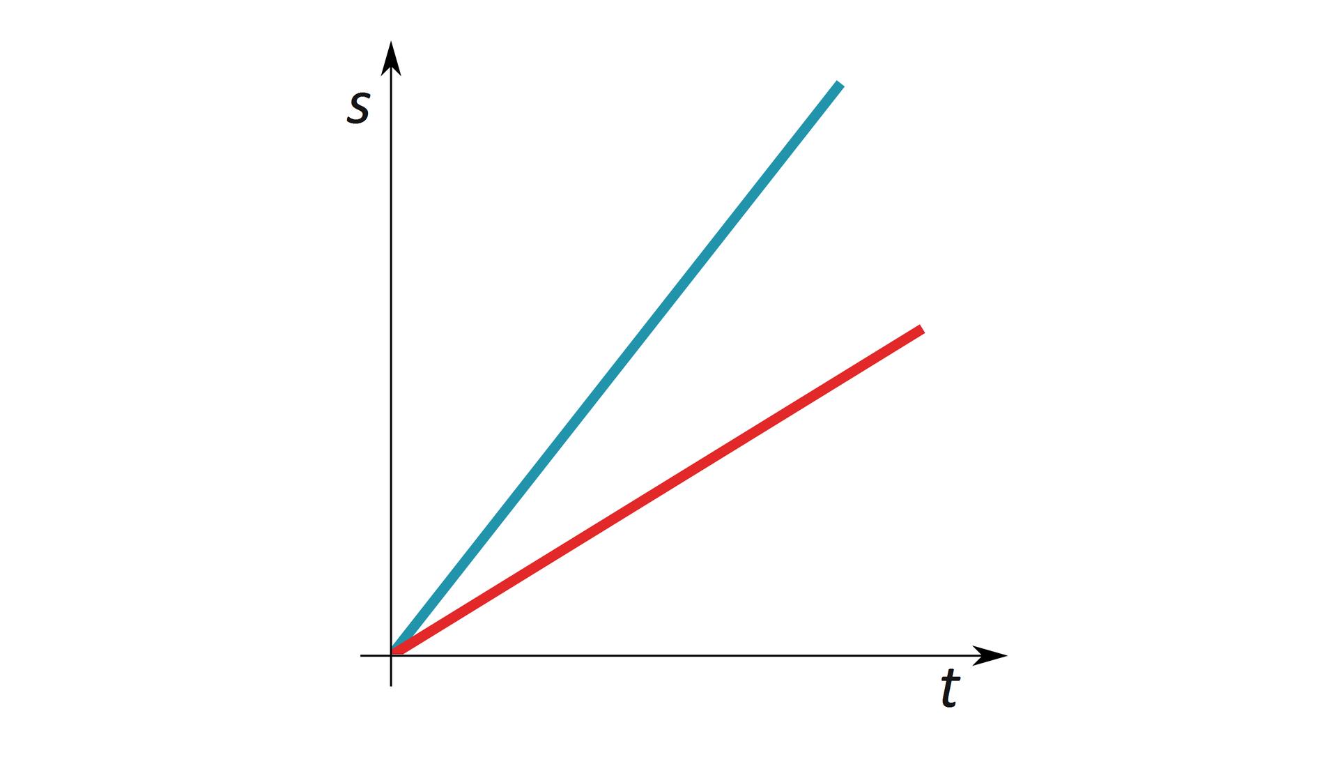 """Schemat przedstawia wykres. Tło białe. Oś odciętych opisana jako """"t,"""". Oś rzędnych opisana jako v"""". Na wykresie widoczne dwa odcinki: niebieski iczerwony. Oba mają początek wpoczątku układu współrzędnych. Odcinek niebieski leży względem osi odciętych pod kątem ok. 45 stopni. Odcinek czerwony leży względem osi odciętych pod ostrzejszym kątem."""