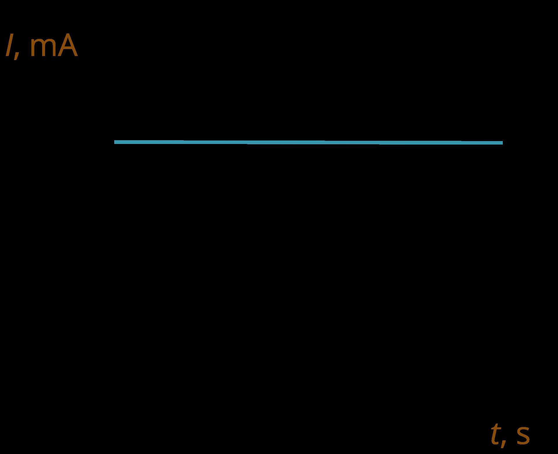 Wykres zależności I(t)