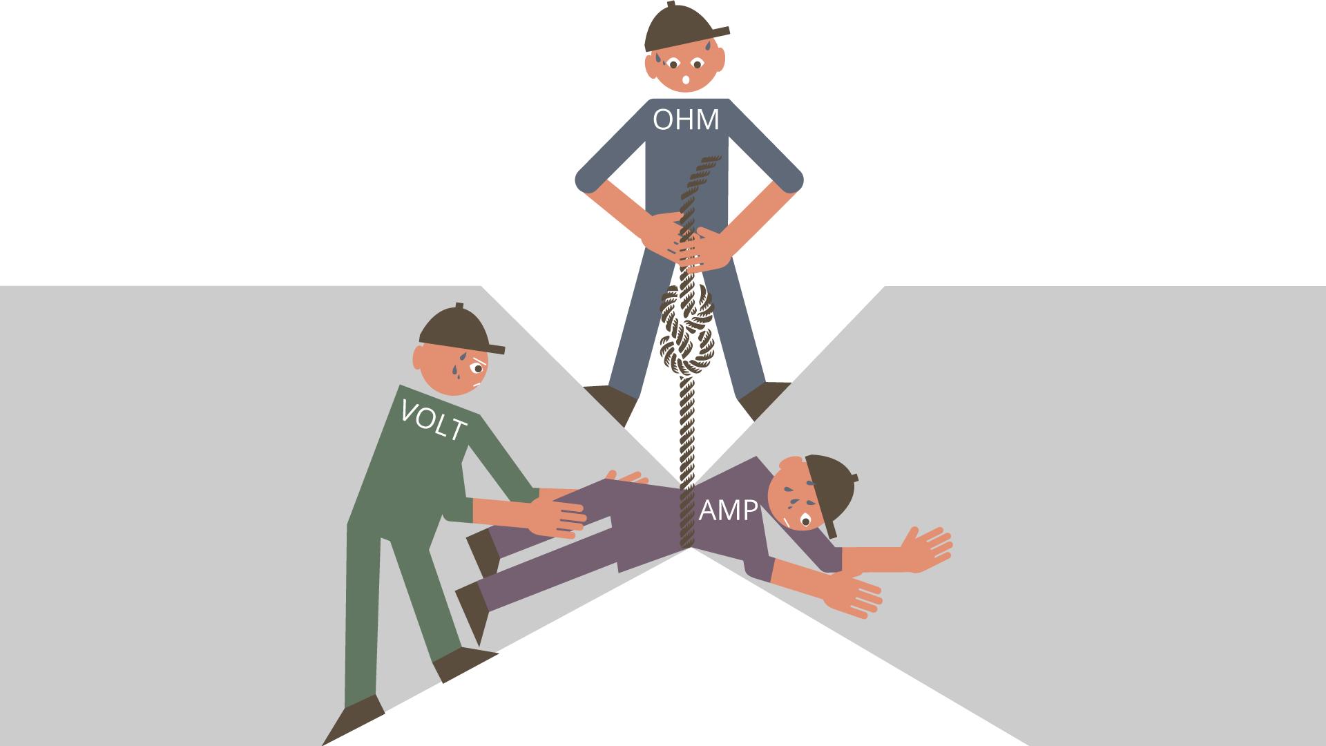Rysunek ilustrujący wsposób zabawny ale poprawny merytorycznie treść prawa Ohma