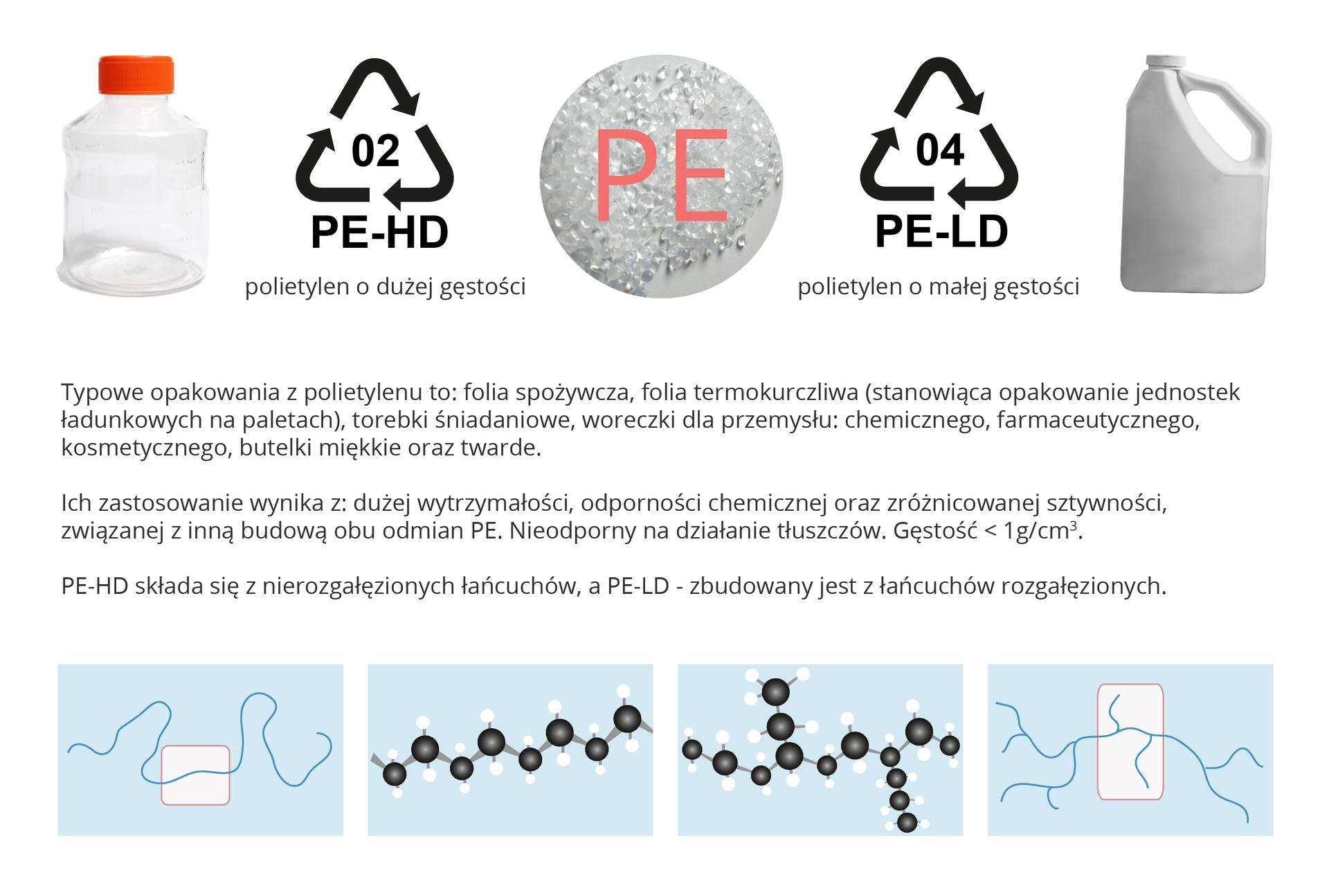 Graficzne zobrazowanie właściwości izastosowania polietylenu. Przedstawione są opakowania zpolietylenu, butelki miękkie itwarde, piktogramy polietylenu odużej oraz małej gęstości. Na dole grafiki widać obrazki PE-HD, który składa się znierozgałęzionych łańcuchów oraz PE-LD zbudowany złańcuchów rozgałęzionych. Wtekście zostały przedstawione przykłądy typowych opakowań zpolietylenu oraz ich zastosowanie.