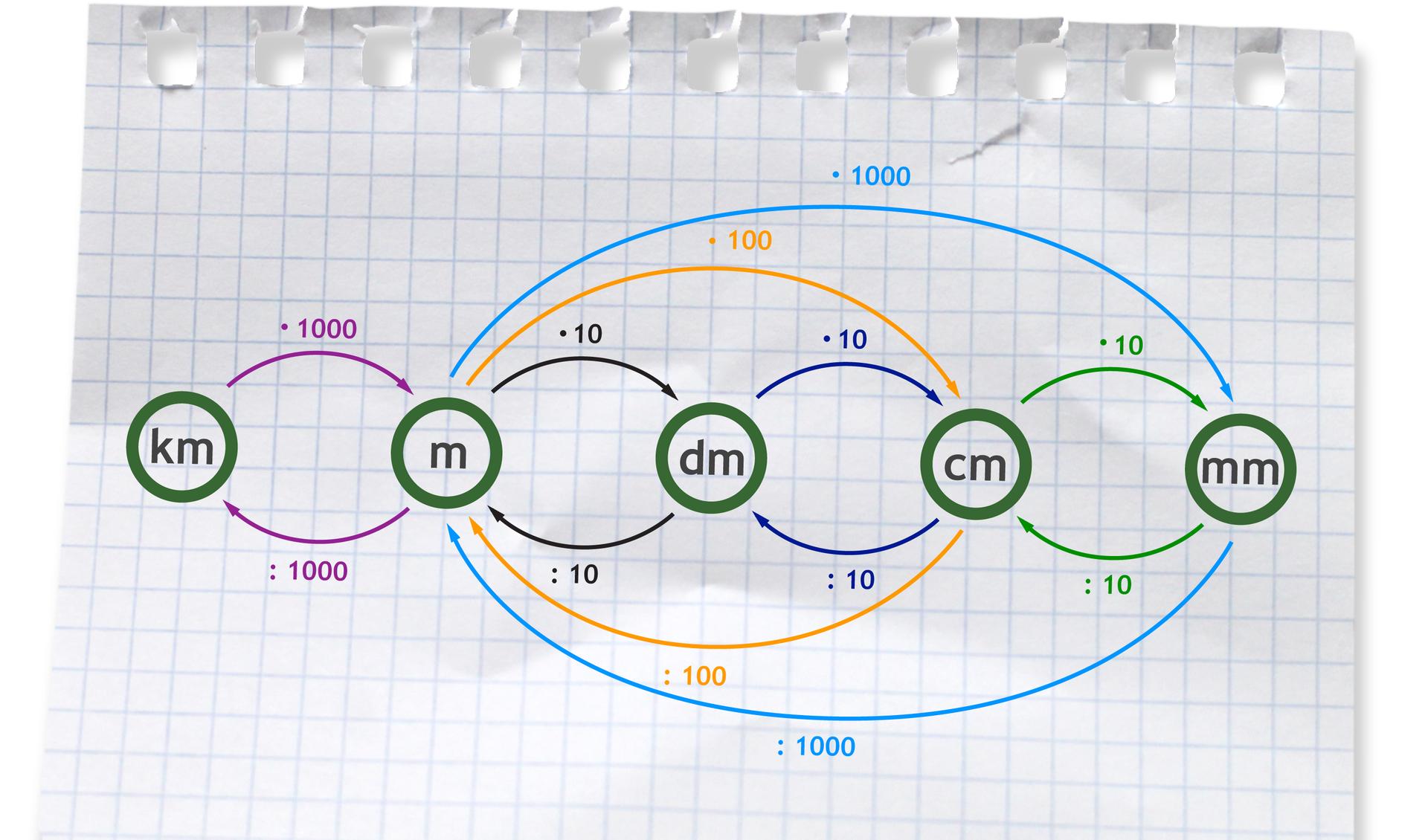 Graf pokazujący sposób przeliczania jednostek długości. Zamieniając większą jednostkę na mniejszą mnożymy odpowiednio przez 10, 100, 1000. Zamieniając kilometry na metry mnożymy przez 1000, metry na decymetry mnożymy przez 10, metry na centymetry mnożymy przez 100, metry na milimetry mnożymy przez 1000, decymetry na centymetry mnożymy przez 10, centymetry na milimetry mnożymy przez 10. Zamieniając mniejszą jednostkę na większą dzielimy odpowiednio przez 10, 100, 1000. Zamieniając milimetry na centymetry dzielimy przez 10, centymetry na decymetry dzielimy przez 10, decymetry na metry dzielimy przez 10, centymetry na metry dzielimy przez 100, milimetry na metry dzielimy przez 1000, metry na kilometry dzielimy przez 1000.