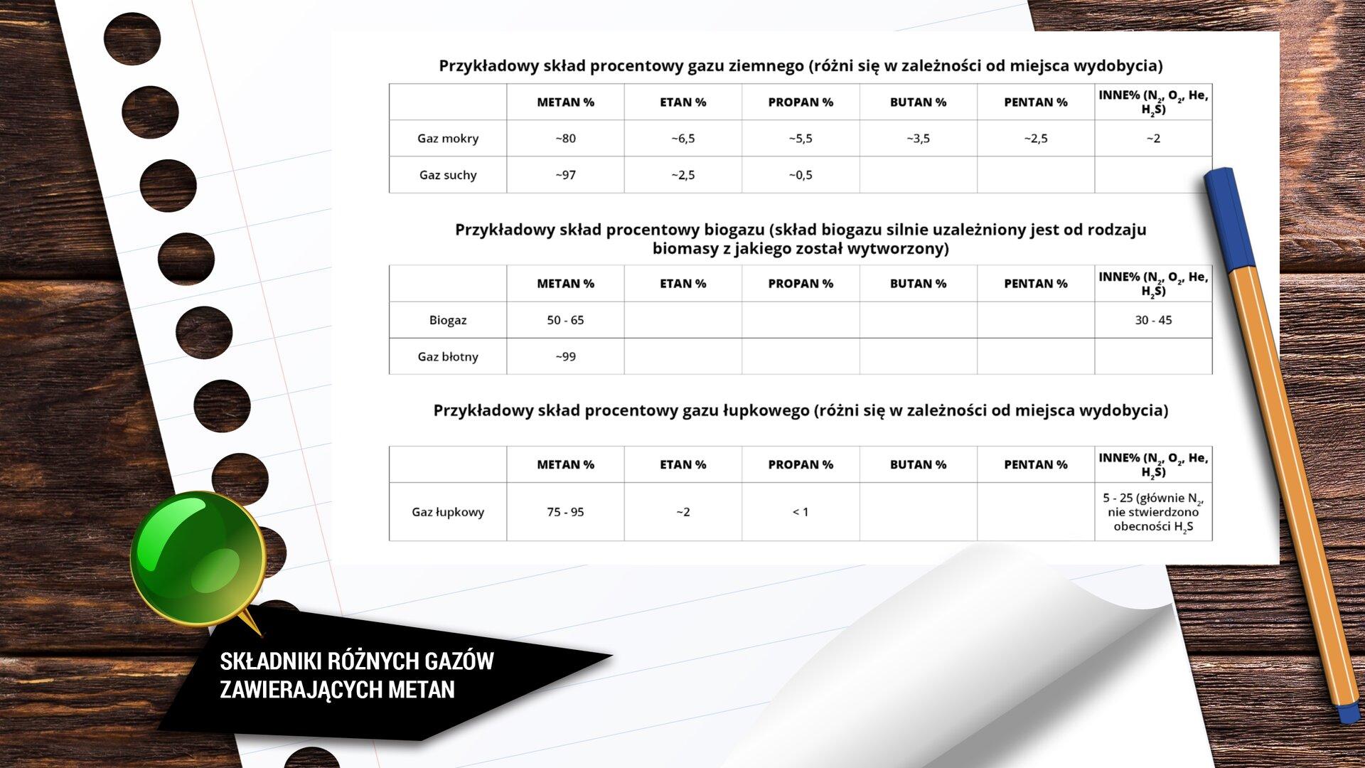 """Ilustracja przedstawia kartkę papieru leżącą na drewnianym biurku. Po prawej leży również cienkopis. Na kartce widać trzy tabelki podpisane kolejno: """"Przykładowy skład procentowy gazu ziemnego (różni się wzależności od miejsca wydobycia)"""", """"Przykładowy skład procentowy biogazu (skład biogazu silnie uzależniony jest od rodzaju biogazu zjakiego został wytworzony)"""", """"Przykładowy skład procentowy gazu łupkowego (różni się wzależności od miejsca wydobycia"""". Pierwsza tabelka przedstawia skład gazu ziemnego, wyszczególniając gaz suchy igaz mokry. Druga tabelka przedstawia skład biogazu, uwzględniając gaz błotny. Trzecia tabelka przedstawia skład gazu łupkowego."""