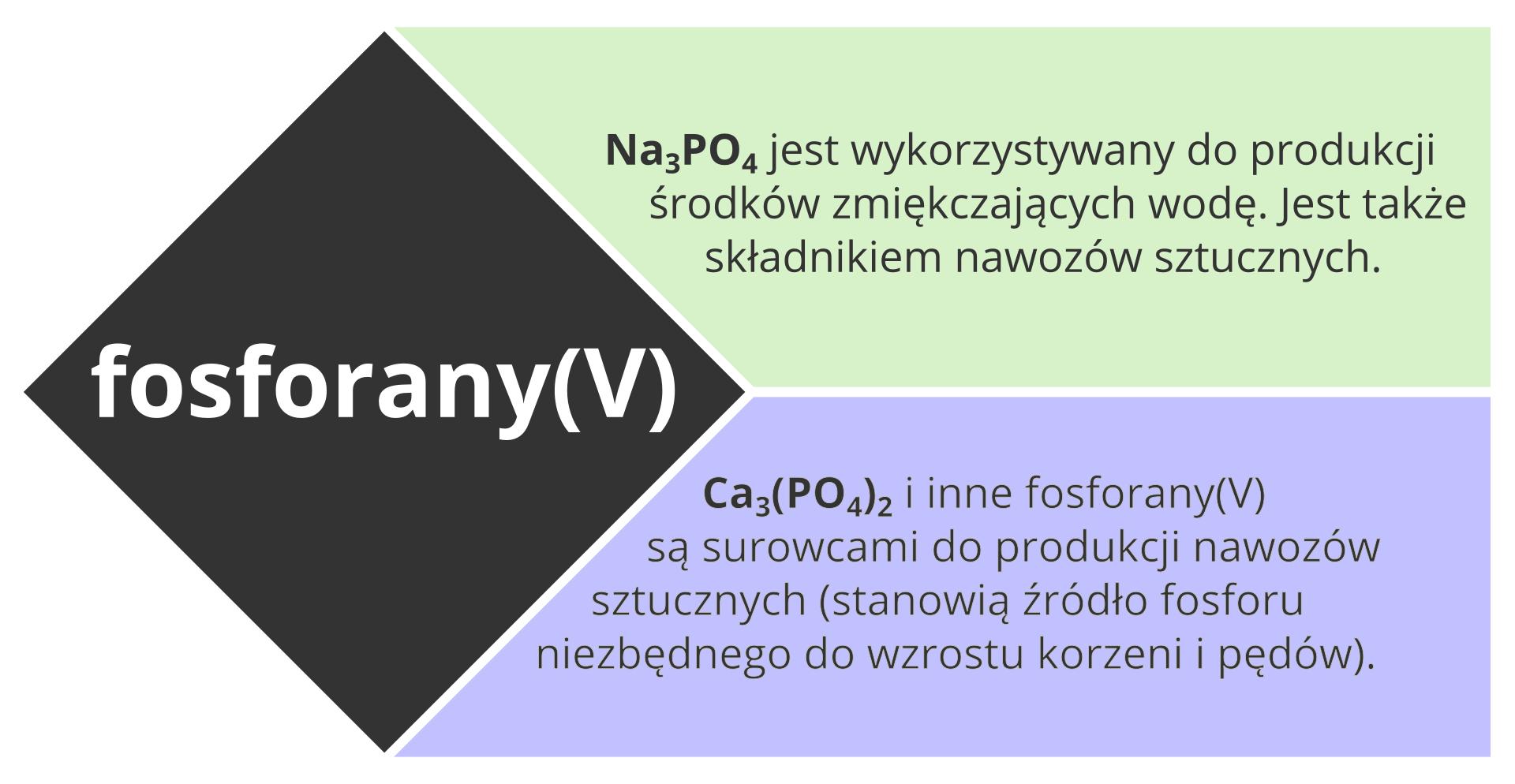 Ilustracja przedstawia wsposób ogólny najczęściej wykorzystywane fosforany. Zlewej strony centralnej części infografiki znajduje się odwrócony oczterdzieści pięć stopni czarny kwadrat zbiałym napisem Fosforany pięć. Po jego prawej stronie znajdują się dwa umieszczone jeden nad drugim prostokątne pola tekstowe zawierające nazwy, wzory oraz krótkie opisy zastosowania. Teksty te, licząc od góry, to: NaPO4 jest wykorzystywany do produkcji środków zmiękczających wodę. Jest także składnikiem nawozów sztucznych. Cu PO4 dwa razy wzięte iinne fosforany pięć są surowcami do produkcji nawozów sztucznych. Stanowią źródło fosforu niezbędnego do wzrostu korzeni ipędów.