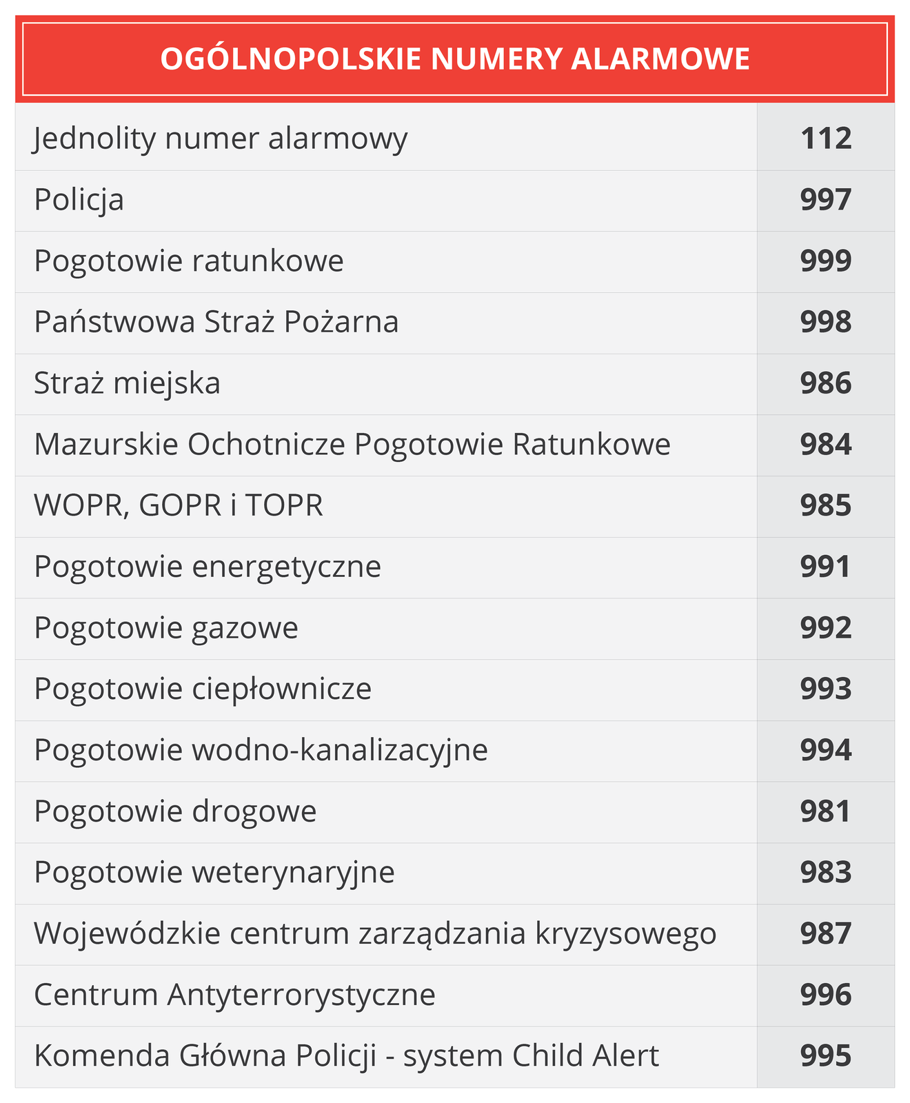 Ogólnopolskie numery alarmowe