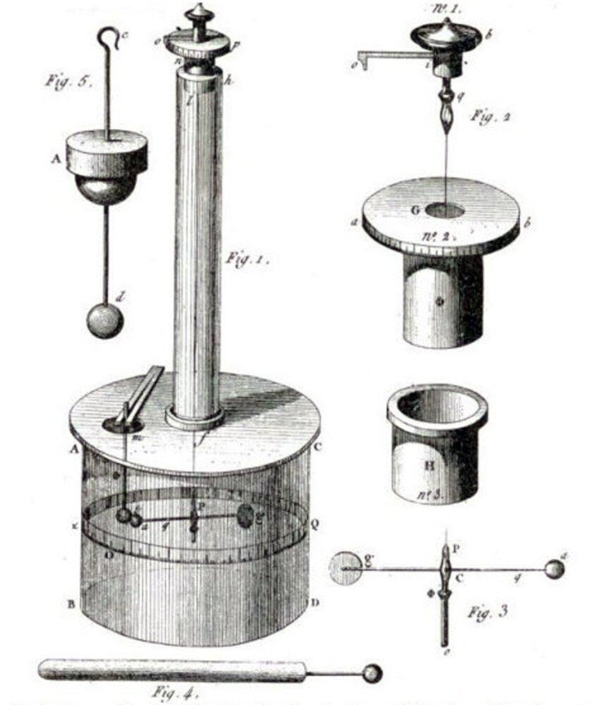 Waga skręceń jest historycznym przyrządem wymyślonym izrobionym przez Coulomba. Jest przyrządem delikatnym iczułym. Jego zasadnicza część to zawieszony na nici poziomy pręcik. Nić przymocowana jest pośrodku. Na jednym jego końcu znajduje się mała kulka, na drugim równoważąca ją okrągła tarcza. Całość znajduje się wprzezroczystej obudowie wkształcie walca.Na ścianie bocznej walca znajduje się skala pozwalająca porównywać różne położenia małej kulki, ponieważ pręcik może obracać się wokół osi pionowej. Coulomb przez otwór wobudowie dotykał kulkę drugą taką sama kulką, ale naładowana elektrycznie. Ładunek dzielił się na pół inastępowało odpychanie kulek.  Pręcik obracał się, ana skali znajdującej się na obudowie można było zmierzyć kąt, ojaki obróciła się kulka.