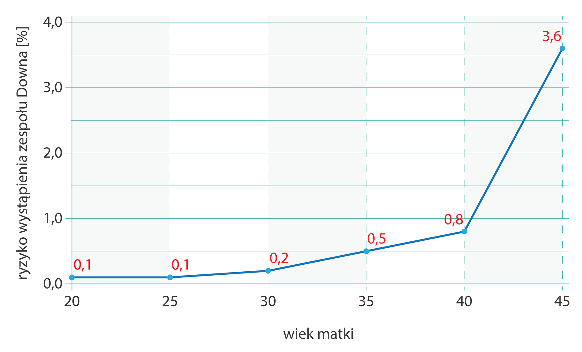 Wykres liniowy przedstawia ryzyko urodzenia dziecka zzespołem Downa wzależności od wieku matki. Na osi Xzaznaczono wiek matki, na osi Yryzyko wystąpienia zespołu Downa wprocentach.