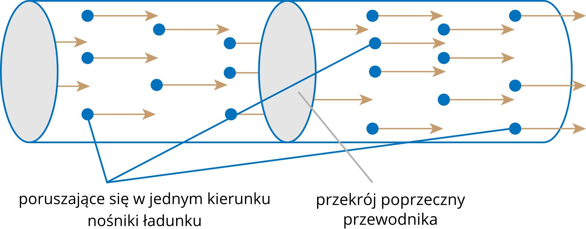 Uproszczony rysunek symbolizujący mikroskopowy obraz prądu elektrycznego