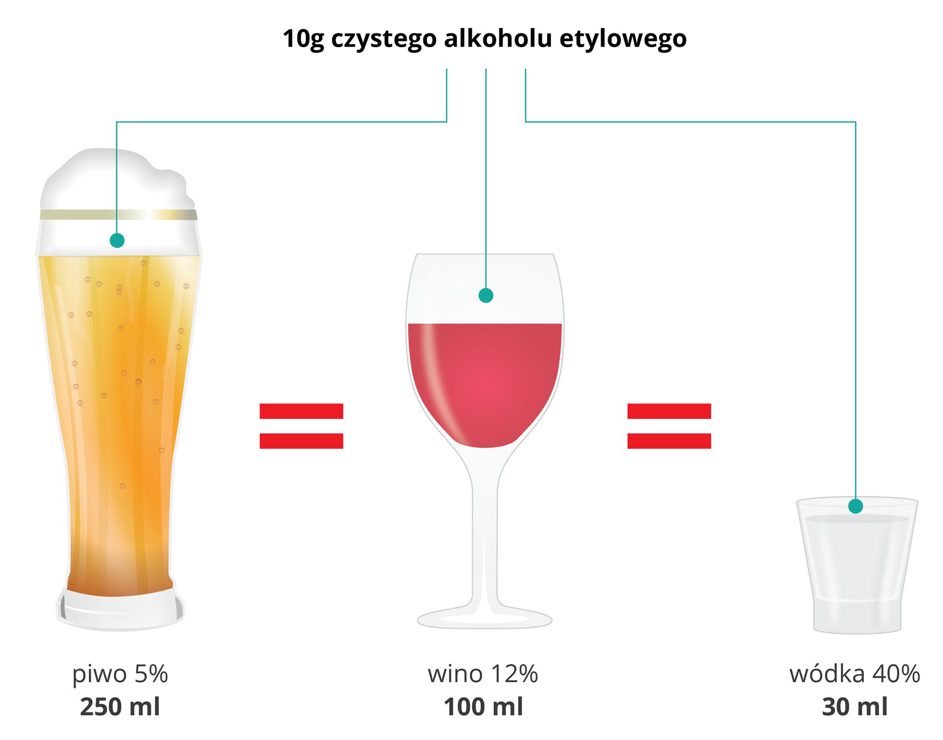 Ilustracja przedstawia szklankę piwa, lampkę wina ikieliszek wódki, które zawiarają taka samą ilość czystego alkoholu.
