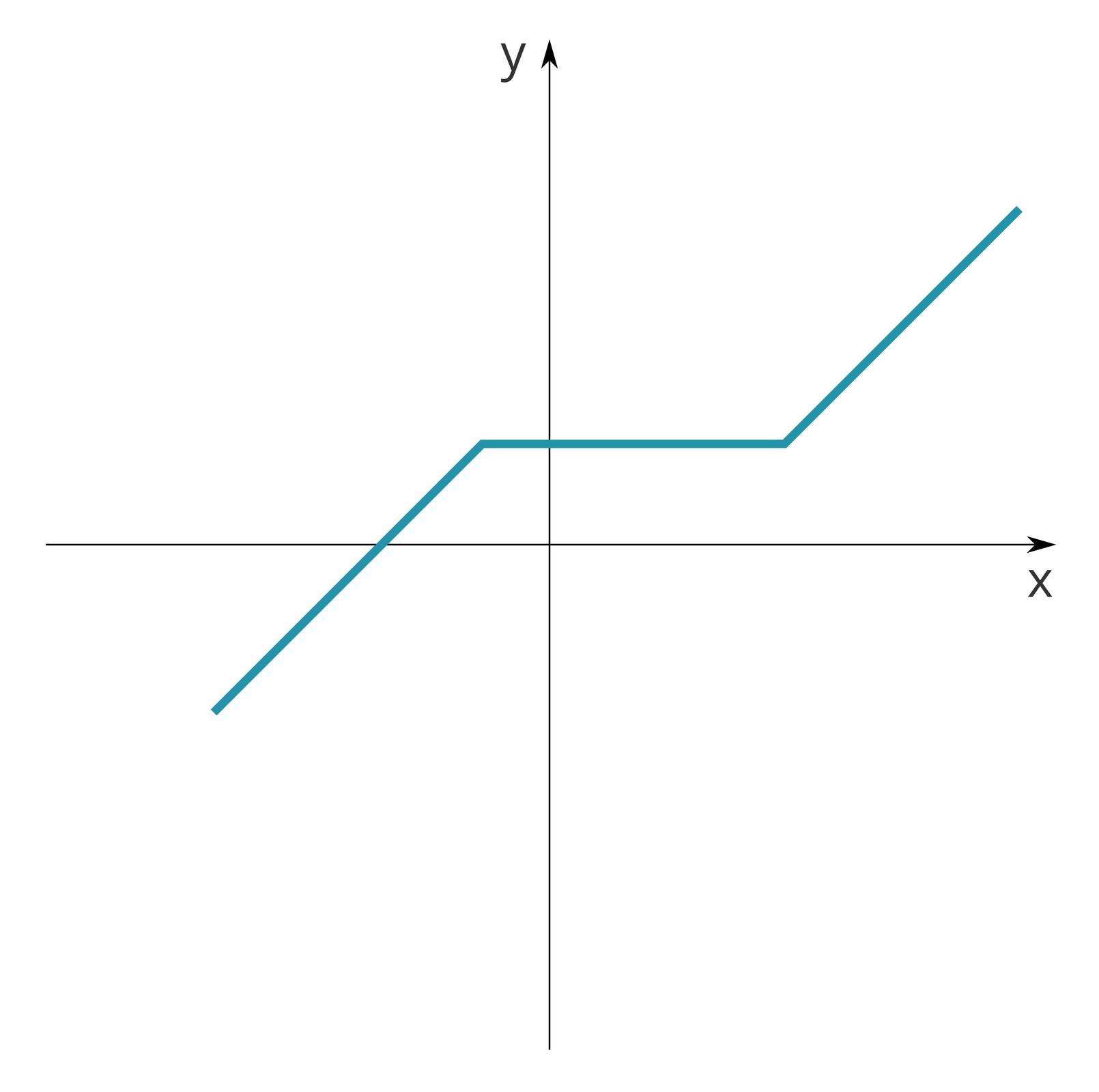 Schemat przedstawia wykres. Tło białe. Niebieska linia łamana na układzie współrzędnych. Początek wtrzeciej ćwiartce, koniec wpierwszej. Pomiędzy drugą apierwszą, linia równoległa do osi odciętych.