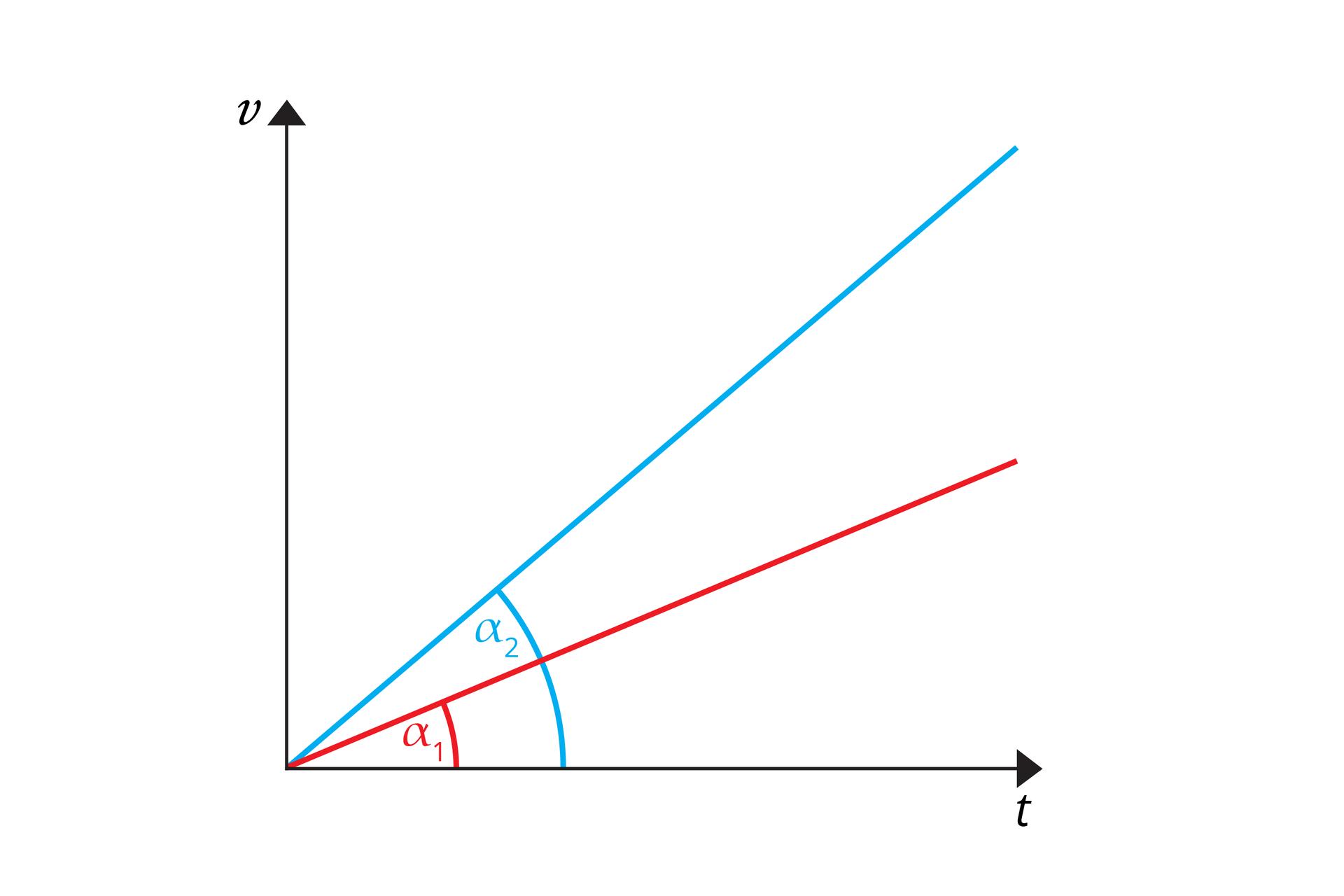 """Schemat przedstawia wykres zależności prędkości od czasu. Oś odciętych opisana jako """"t,"""". Oś rzędnych opisana jako v"""". Na wykresie widoczne dwa odcinki: niebieski iczerwony. Oba mają początek wpoczątku układu współrzędnych. Odcinek niebieski leży względem osi odciętych pod kątem ok. 45 stopni. Odcinek czerwony leży względem osi odciętych pod ostrzejszym kątem. Na wykresie greckimi literami oznaczono kąty. Dla odcinka czerwonego α1. Dla odcinka niebieskiego α2."""