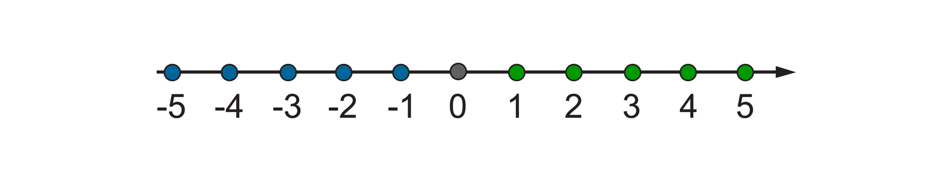 Rysunek osi liczbowej zzaznaczonymi liczbami całkowitymi: -5, -4, -3, -2, -1, 0, 1, 2, 3, 4, 5.