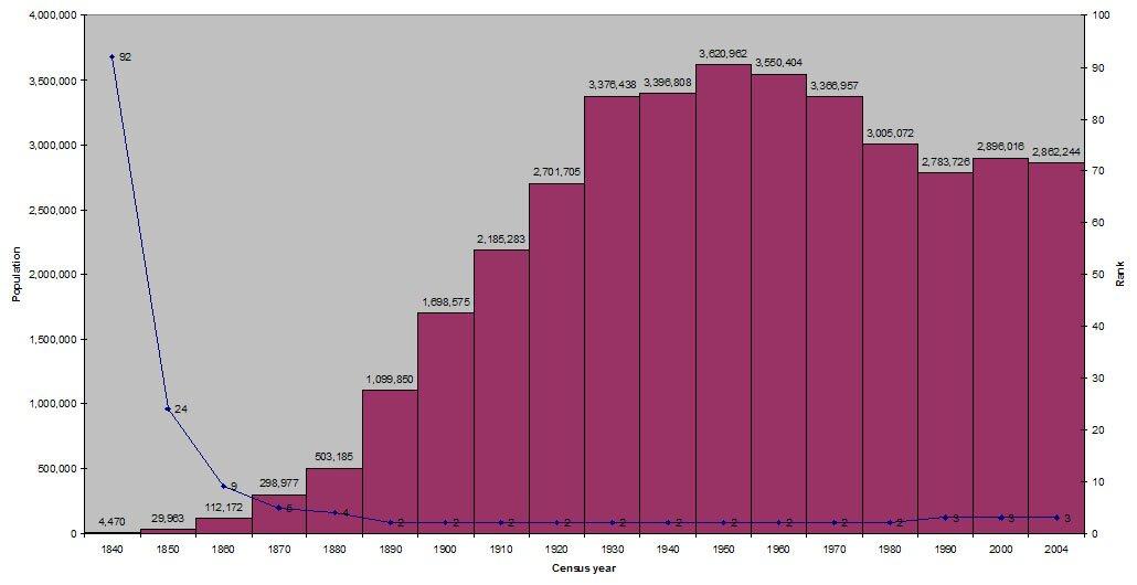 Liczby ludności Chicago wXIX iXX wieku. Źródło: Pentawing, Liczby ludności Chicago wXIX iXX wieku., licencja: CC BY-SA 3.0.