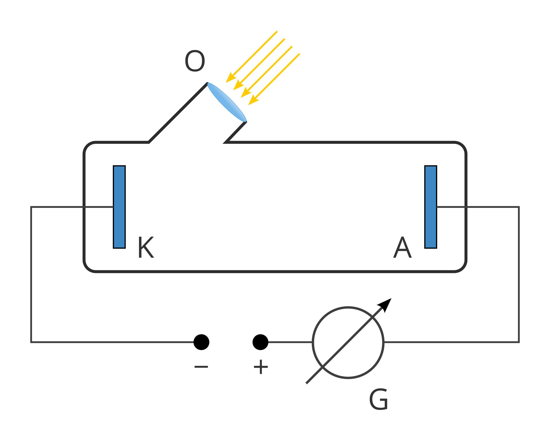 """Ilustracja przedstawia schemat układu doświadczalnego do badania zjawiska fotoelektrycznego. Schemat zbudowany jest zobwodu elektrycznego. Schemat dwa czarne obwody wkształcie poziomo ułożonego prostokąta. Górny prostokąt zawiera okienko. Okienko ma kształt owalny, wydłużony wpionie. Powyżej okienka litera """"o"""". Na okienko padają żółte strzałki. Strzałki ułożone są równolegle do siebie. Strzałki to światło. Wewnątrz prostokątnego układu znajduje się katoda ianoda. Katoda to pionowy prostokąt równolegle ułożony do lewego boku schematu. Obok prostokąta litera """"ka"""". Anoda to pionowy prostokąt równolegle ułożony do prawego boku schematu. Obok prostokąta litera """"a"""". Katoda ianoda połączone są obwodem wkształcie poziomego prostokąta. Światło pada przez okienko na katodę iwybija elektrony. Wdolnej krawędzi obwodu między katodą ianodą znajduje się przerwa. Po lewej stronie czarna kulka, potencjał ujemny. Znak minus poniżej. Po prawej stronie czarna kulka, potencjał dodatni. Znak plus poniżej. Do potencjałów jest przykładane napięcie elektryczne. Na prawo od potencjału dodatniego duży czarny okrąg przekreślony strzałką grotem do góry. To galwanometr mierzący natężenie prądu. Poniżej litera """"gie""""."""