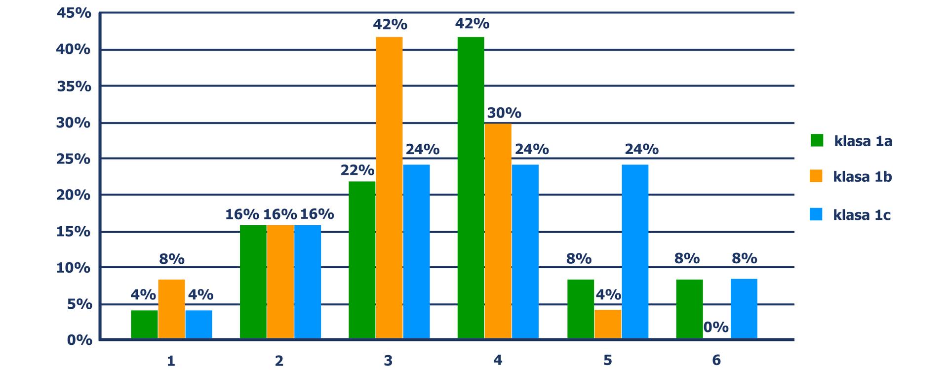 """""""Diagram słupkowy, zktórego odczytujemy oceny otrzymane przez uczniów: ocena niedostateczna - 4% uczniów klasy 1a, 8% klasy 1b, 4% klasy 1c"""
