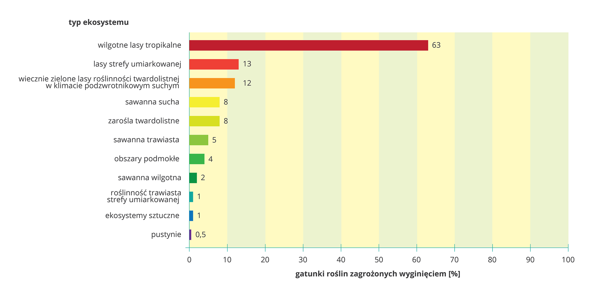 Ilustracja przedstawia poziomy diagram słupkowy. Różnymi kolorami oznaczono ekosystemy, wypisane po lewej przy osi Y. Na osi Xwyskalowano procenty. Długość słupka dla ekosystemu oznacza procent gatunków roślin, zagrożonych wnim wyginięciem.