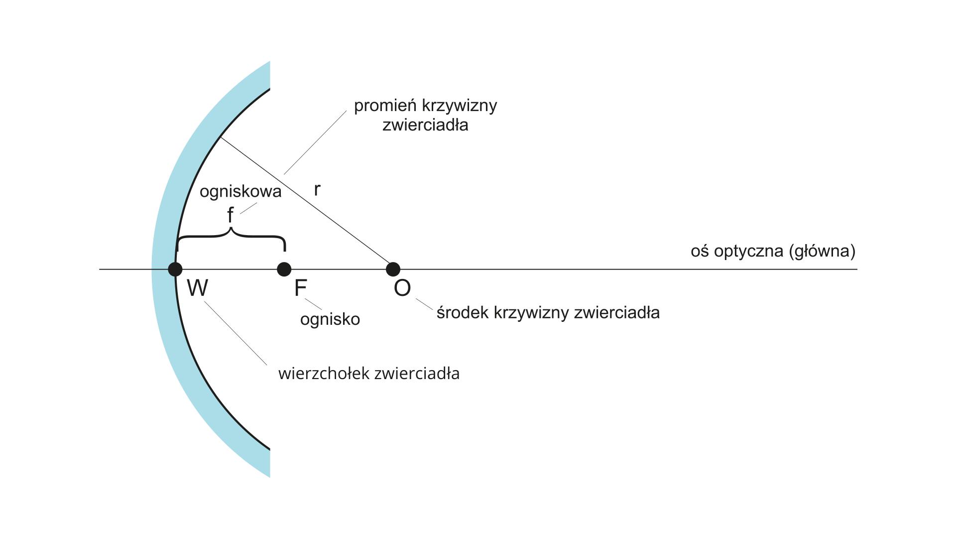 Parametry układu optycznego zwierciadła kulistego wklęsłego