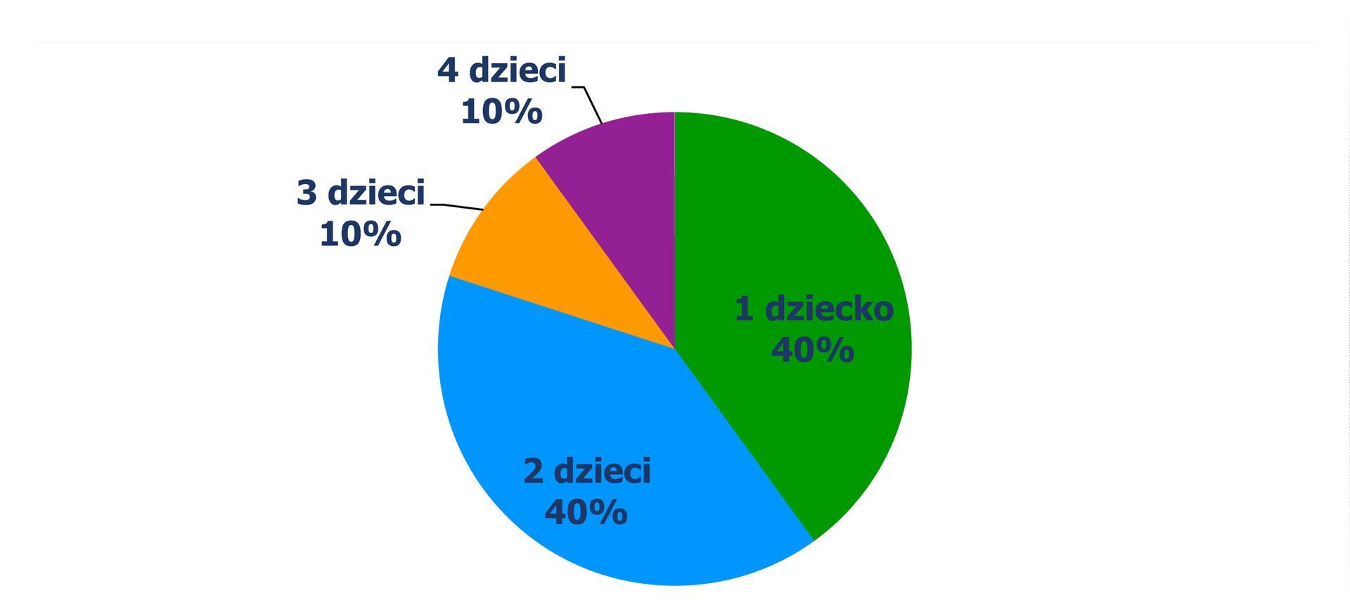 Diagram kołowy, zktórego odczytujemy procent rodzin wzależności od liczby posiadanych dzieci. 1 dziecko – 40% rodzin, 2 dzieci – 40% rodzin, 3 dzieci – 10% rodzin, 4 dzieci – 10% rodzin.