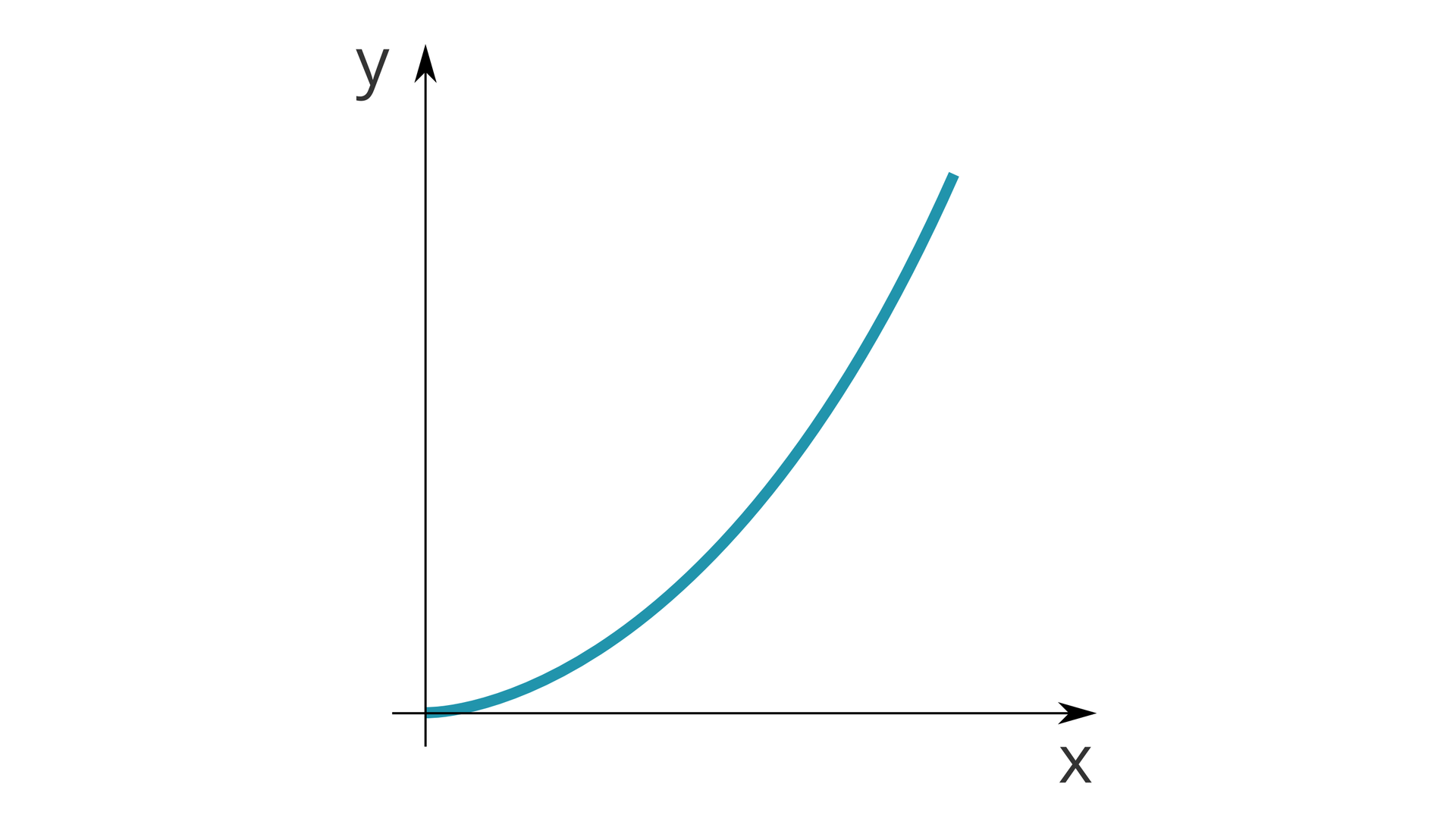 """Ilustracja przedstawia wykres. Tło białe. Oś odciętych opisana jako """"x"""". Oś rzędnych opisana jako """"y"""". Na wykresie znajduje się niebieska linia. Początek wpoczątku układu współrzędnych. Linia przyjęła kształt połowy paraboli zramieniem skierowanym do góry. Najniższy punkt paraboli przypada na początek układu współrzędnych."""