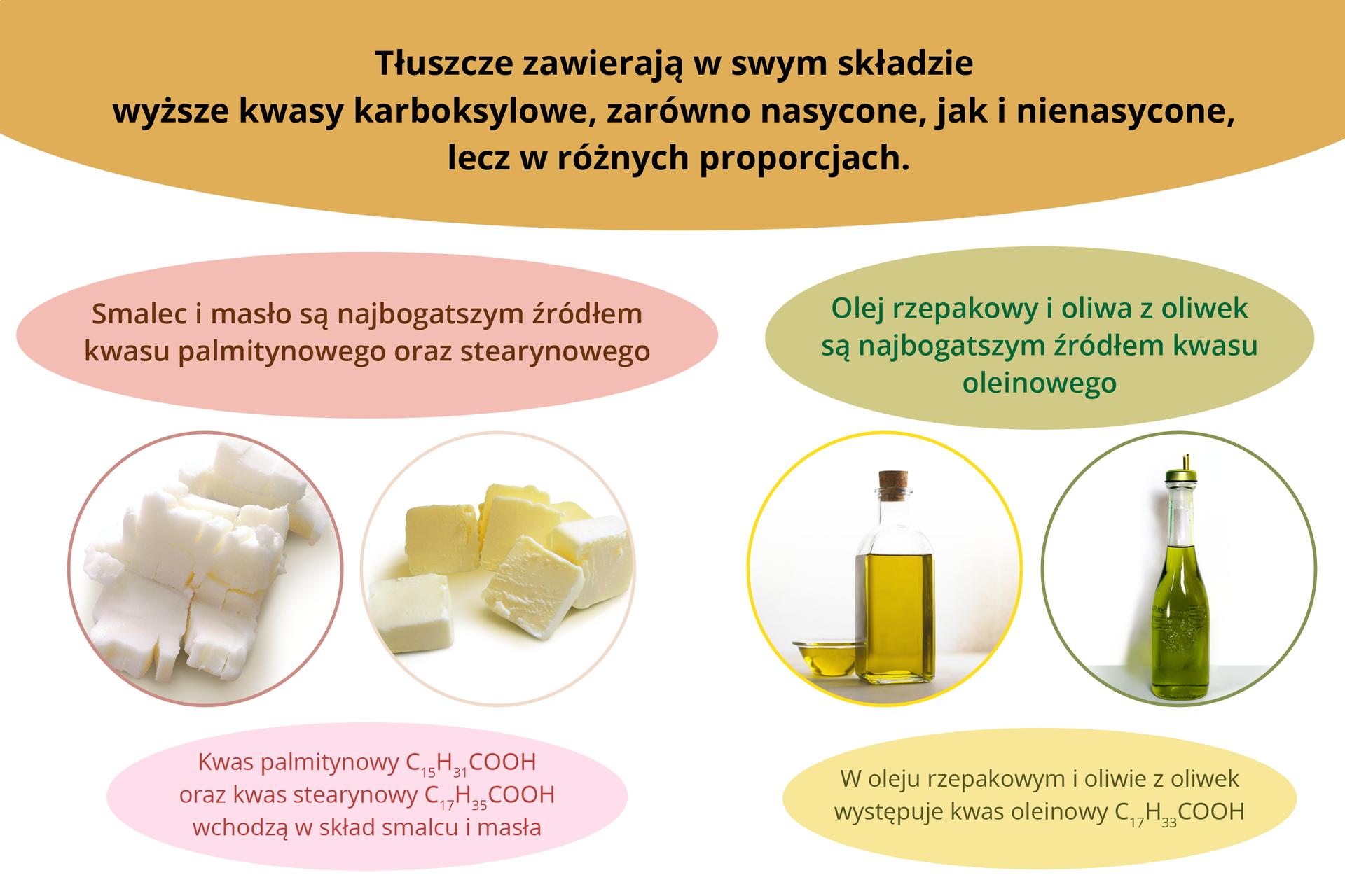 Schemat przedstawiający przykłady kwasów wtłuszczach.