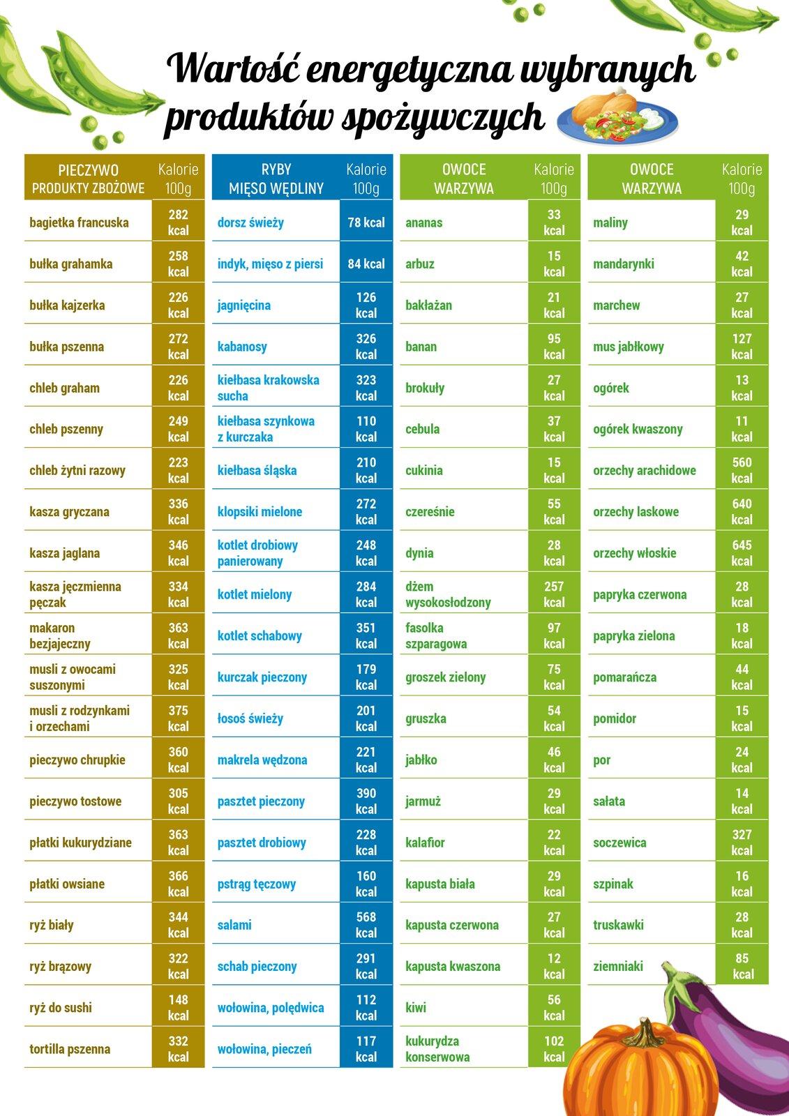 """Tabela przedstawia dane dotyczące kaloryczności różnych produktów żywnościowych. Produkty zostały pogrupowane izestawione wdwudziestu jeden wierszach iczterech kolumnach. Każda kolumna została podzielona na dwie części. Wlewej części podana jest nazwa produktu, wprawej jego kaloryczność przedstawiona wkaloriach na 100g produktu. Każda kolumna oznaczona jest innym kolorem (tytuł iczcionka). Od lewej: pierwsza kolumna przedstawia dane dla grupy produktów opisanych jako: """"PIECZYWO PRODUKTY ZBOŻOWE"""" – oznaczona kolorem oliwkowym, wkolumnie drugiej przedstawiono dane dla grupy produktów: """"RYBY MIĘSO WĘDLINY"""" – oznaczone kolorem niebieskim, kolumny trzecia iczwarta ilustrują dane dla grupy produktów: """" OWOCE WARZYWA """" – oznaczone kolorem zielonym."""