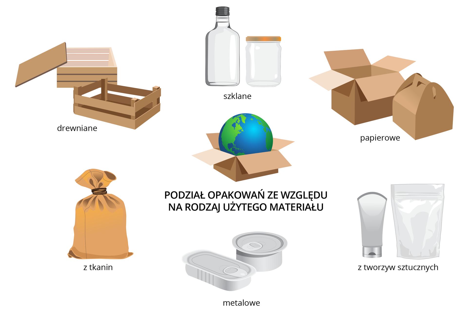 Schemat przedstawiający rodzaje opakowań ze względu na rodzaj materiału, zktórego są wykonane.