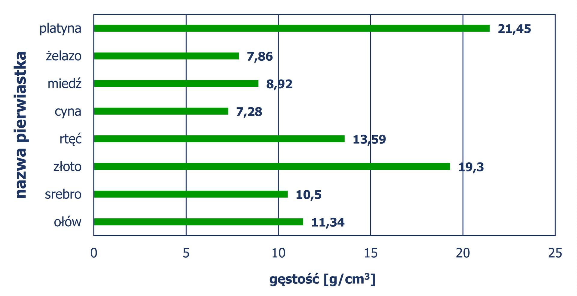 """""""Diagram słupkowy poziomy (słupki ułożone poziomo), zktórego odczytujemy gęstość (w gramach na centymetr sześcienny) różnych pierwiastków. Platyna – 21,45"""
