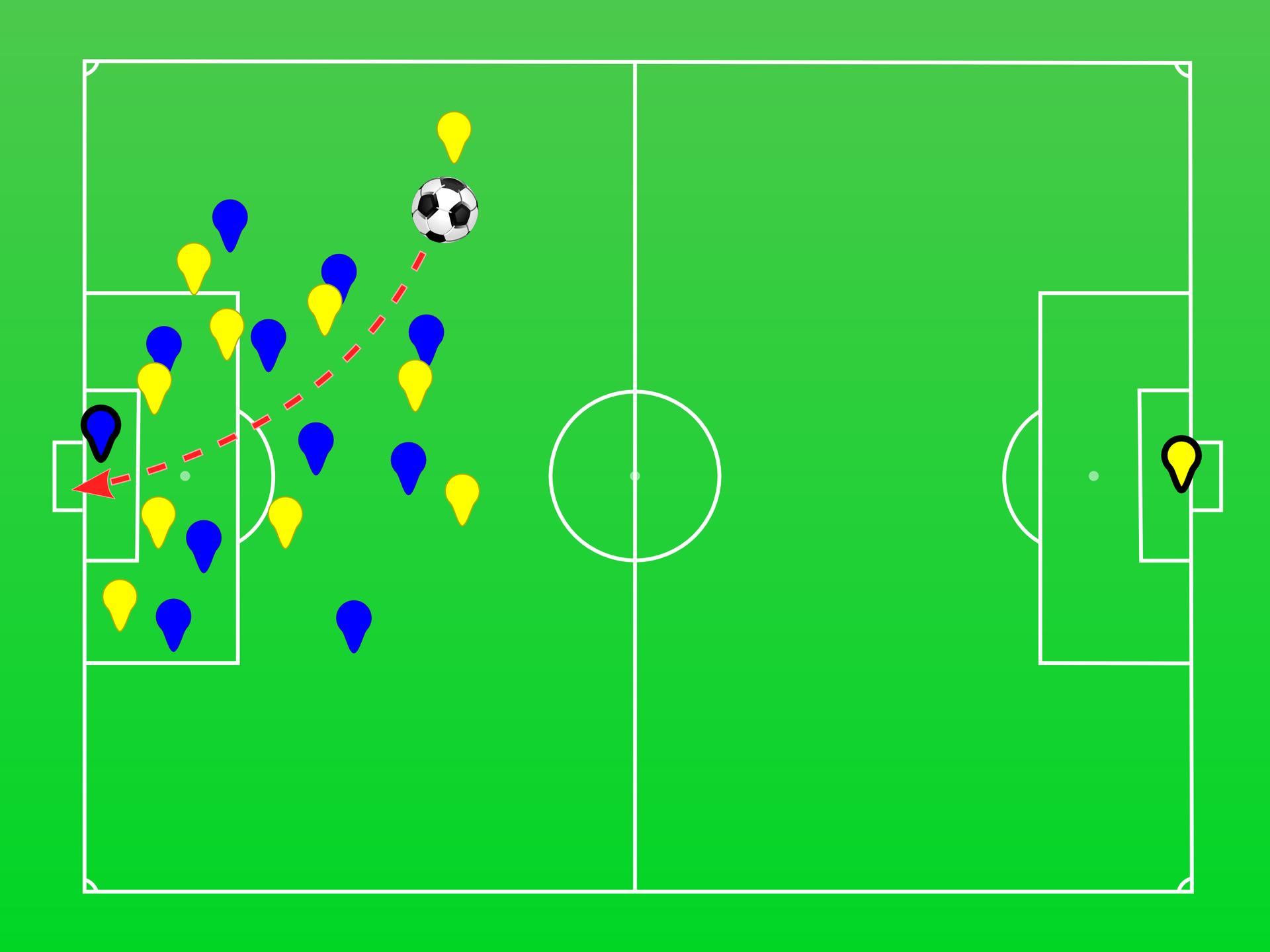Ilustracja przedstawia boisko piłkarskie. Rzut zgóry. Na boisku znajduje się 11 żółtych i11 niebieskich punktów. Prawie wszystkie zgromadzone na lewej połowie boiska. Jeden żółty punkt znajduje się przy prawej bramce. Żółty punkt, od którego biegnie strzałka, znajduje, się najwyżej ze wszystkich punktów, blisko liczni bocznej lewej strony boiska. Bliżej środka boiska niż krótszej, lewej linii. Strzałka czerwona, przerywana, poprowadzona od punktu do bramki. Linia krzywa. Grot skierowana ku bramce.