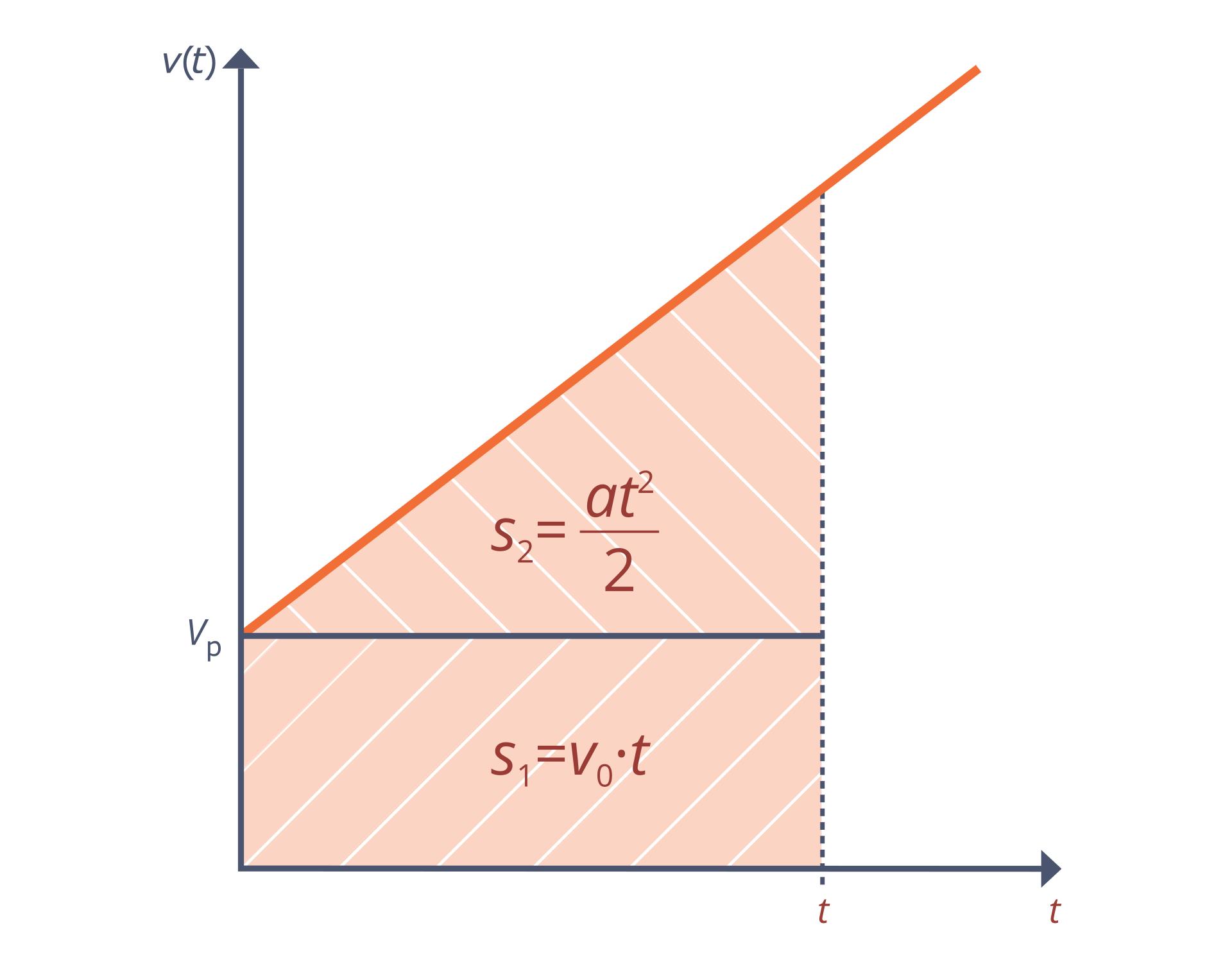 """Schemat przedstawia wykres. Tło białe. Oś odciętych opisane """"t"""". Oś rzędnych opisane """"v (t)"""". Na wykresie narysowano pomarańczowy prostokąt itrójkąt prostokątny. Na osi odciętych zaznaczono punkt t, na osi rzędnych punkt vk. Prostokąt lewy dolny róg ma wpoczątku układu współrzędnych. Wysokość od (0, 0) do (0, vk). Dłuższa przyprostokątna trójkąta pokrywa się zdłuższym, górnym bokiem prostokąta. Punkt vk jest wierzchołkiem trójkąta. Trójkąt zprostokątem tworzą trapez prostokątny. Krótsza podstawa leży na osi odciętych ima długość vk. Wewnątrz prostokąta napisano wzór: s₁ = vk • t. Wewnątrz trójkąta napisano wzór: S₂ = (a • tdo kwadratu)/2."""