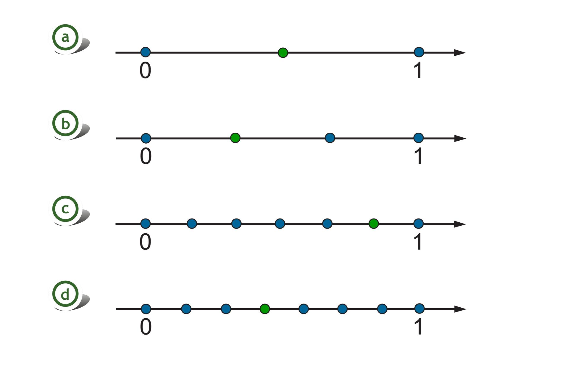 a) Rysunek czterech osi liczbowych zzaznaczonymi liczbami 0 i1. Na pierwszej odcinek jednostkowy podzielony na dwie równe części. Szukany punkt wyznacza jedną część za punktem 0. Na drugiej odcinek jednostkowy podzielony na trzy równe części. Szukany punkt wyznacza jedną część za punktem 0. Na trzeciej odcinek jednostkowy podzielony na sześć równych części. Szukany punkt wyznacza pięć części za punktem 0. Na czwartej odcinek jednostkowy podzielony na siedem równych części. Szukany punkt wyznacza trzy części za punktem 0.