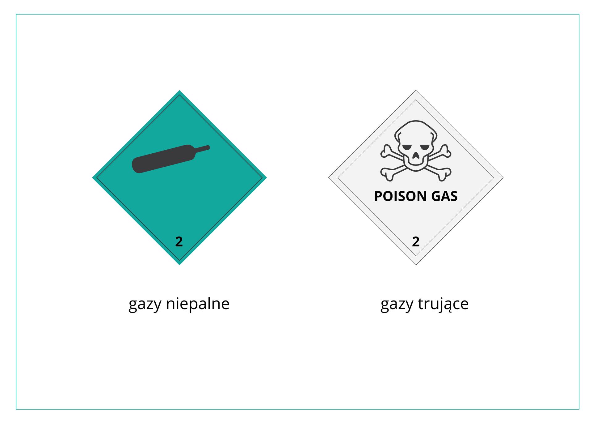 Galeria prezentuje dwanaście piktogramów znaków ostrzegawczych mających postać kwadratów ustawionych na wierzchołkach, czyli rombów okątach prostych. Każdy ma wpobliżu dolnego wierzchołka numer. Na planszy prezentowane iopisane są dwa piktogramy ułożone obok siebie. Piktogram po lewej stronie ma tło zielonkawe iprezentuje czarną podłużną butlę gazową oraz liczbę 2. Jest to ostrzeżenie przed gazami niepalnymi. Piktogram po prawej stronie ma tło szare iprezentuje czarną czaszkę ze skrzyżowanymi piszczelami, napis Poison Gas oraz liczbę 2. Jest to ostrzeżenie przed gazami trującymi.