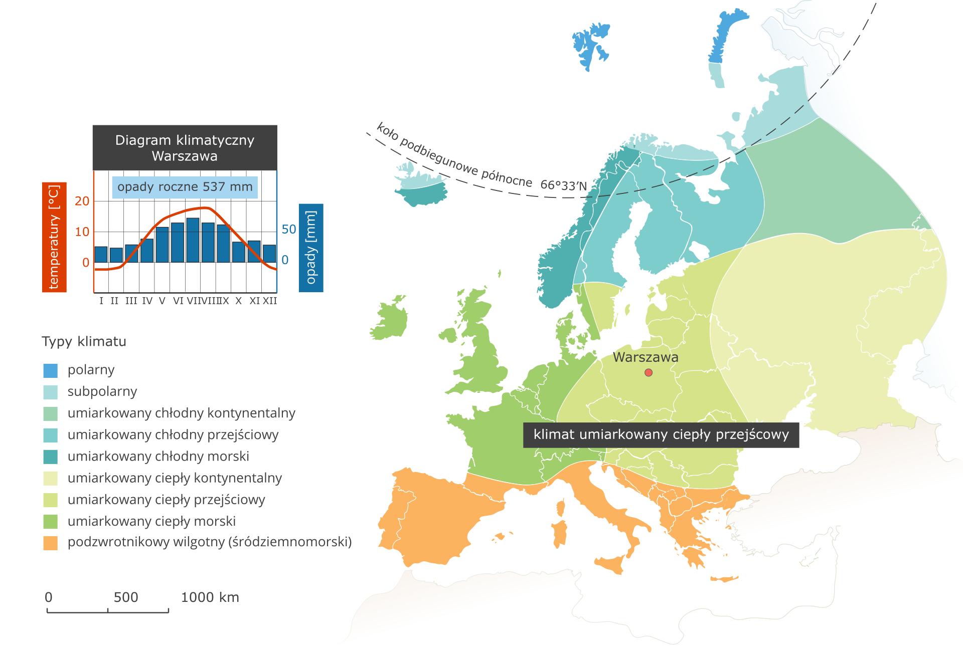 Ilustracja przedstawia mapę typów klimatu wEuropie. Kolorami oznaczono typy klimatu, układają się one pasami oprzebiegu równoleżnikowym. Na północy kontynentu klimat polarny isubpolarny, dalej na południe umiarkowany chłodny (odmiana kontynentalna, przejściowa imorska). Kolejnym pasem jest klimat umiarkowany ciepły (ponownie wtrzech odmianach wzależności od odległości od wybrzeży). Na mapie podpisano jedynie klimat ciepły przejściowy obejmujący Europę środkową, wtym Polskę. Na południu Europy (Półwyspy Iberyjski, Apeniński iBałkański) klimat podzwrotnikowy wilgotny (śródziemnomorski). Wlegendzie umieszczono iopisano kolory użyte na mapie. Obok mapy diagram klimatyczny dla Warszawy leżącej wklimacie umiarkowanym ciepłym przejściowym – opady roczne poniżej sześciuset milimetrów, większe wiosną, latem ijesienią. Latem średnia temperatura dwadzieścia stopni Celsjusza, zimą – nieco poniżej zera.