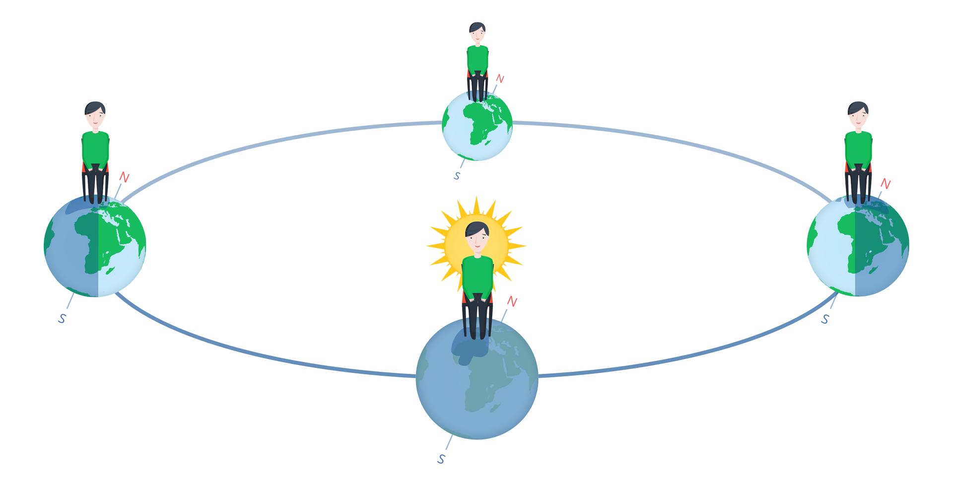Ilustracja przedstawia obieg Ziemi wokół Słońca. Tło białe. Na środku żółte słońce. Wokół słońca elipsa. Na elipsie cztery kule (imitujące Ziemię). Każda na dwóch końcach obu półosi. Na każdej narysowano takiego samego, siedzącego na krześle, chłopca.